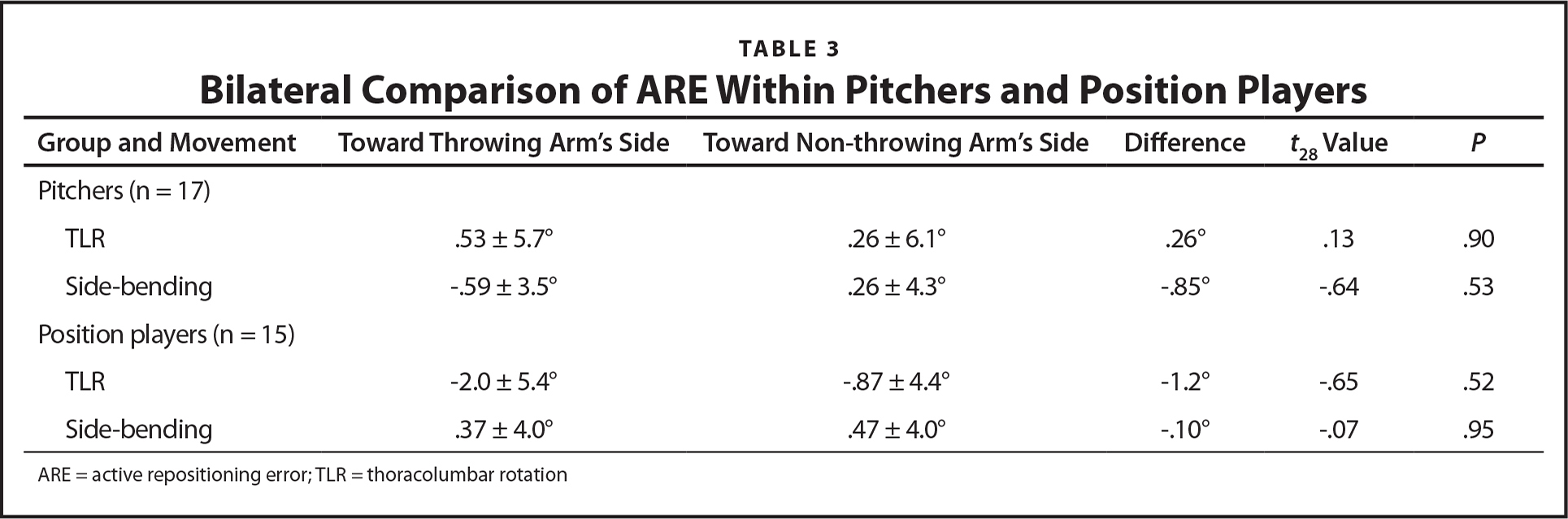 Bilateral Comparison of ARE Within Pitchers and Position Players