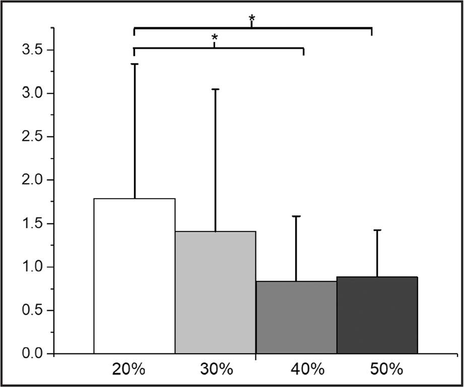 Differences in right versus left limb asymmetry ratios in the concentric phase between 20%, 30%, 40%, and 50% one-repetition maximum testing. *Indicates significant differences.