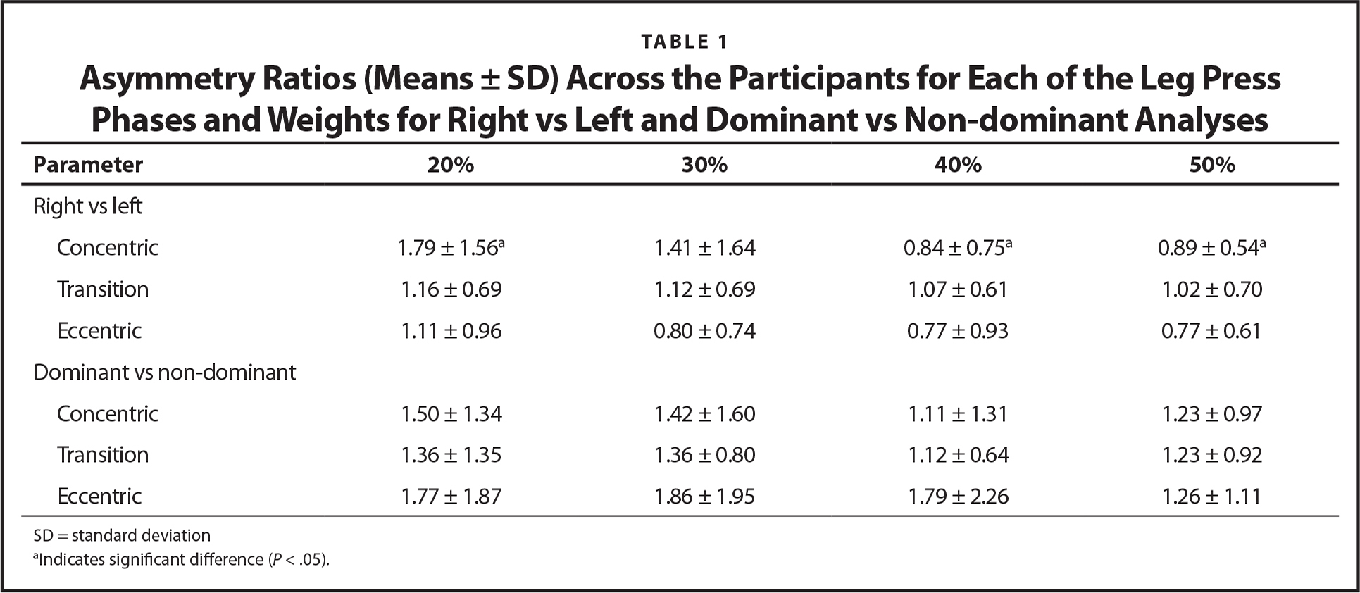 Asymmetry Ratios (Means ± SD) Across the Participants for Each of the Leg Press Phases and Weights for Right vs Left and Dominant vs Non-dominant Analyses