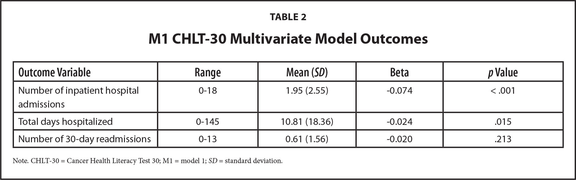 M1 CHLT-30 Multivariate Model Outcomes