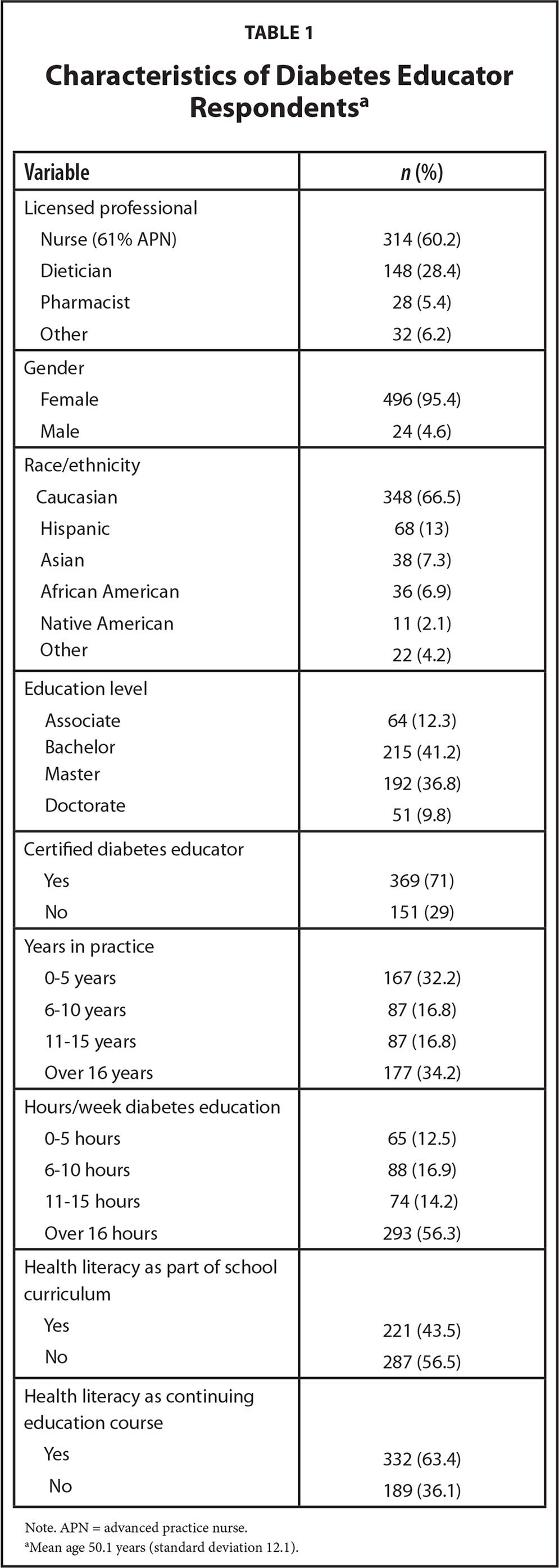 Characteristics of Diabetes Educator Respondentsa