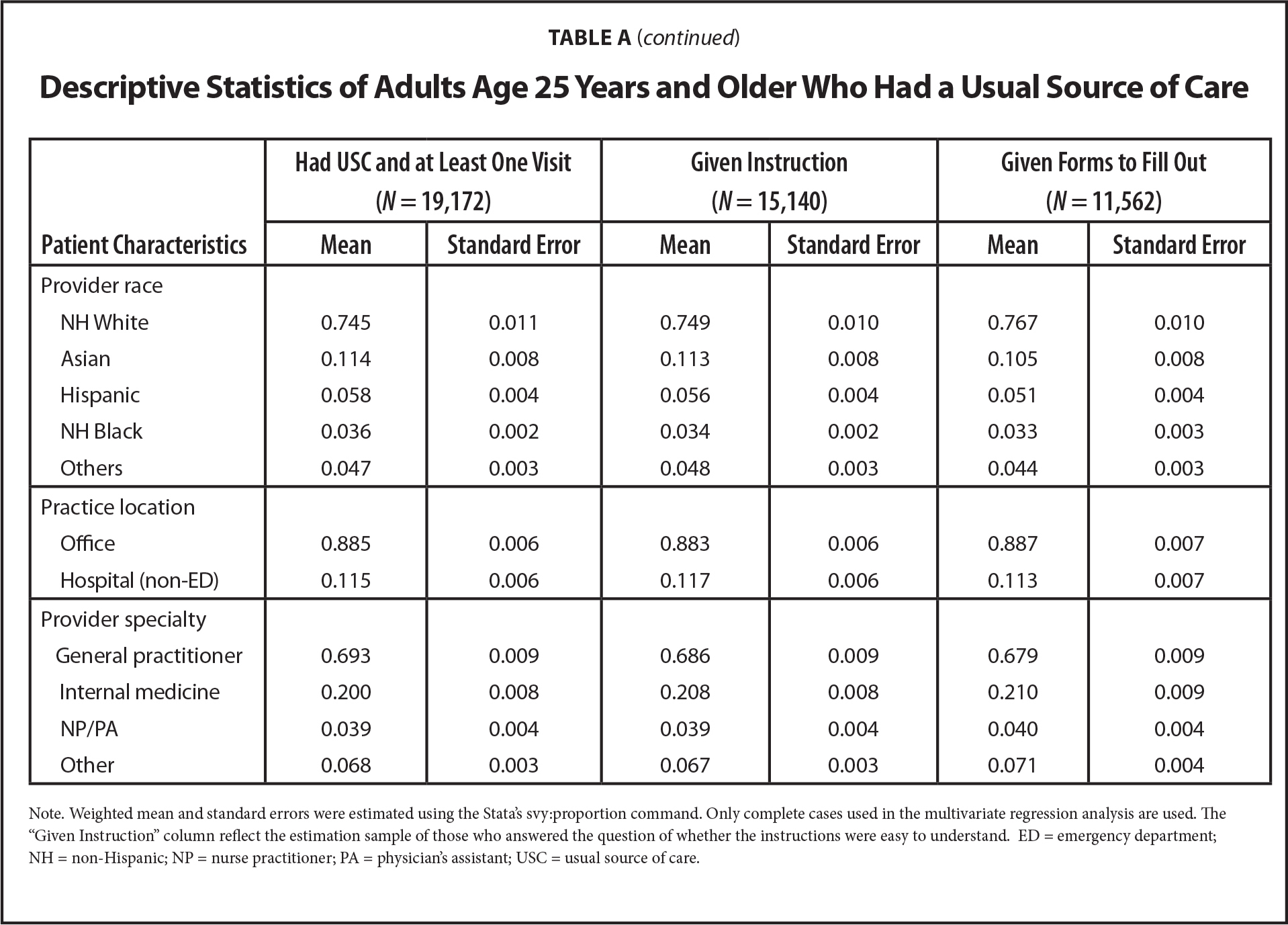 Descriptive Statistics of Adults Age 25 Years and Older Who Had a Usual Source of Care