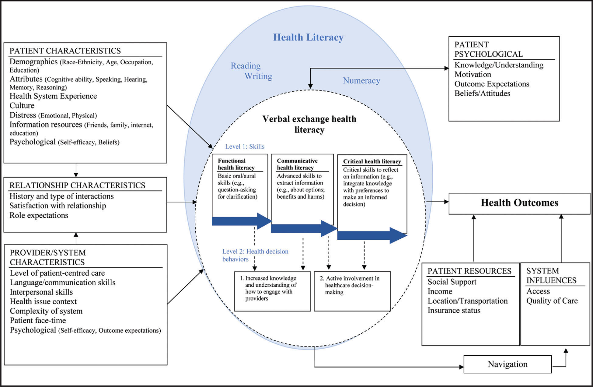 "Adapted Verbal Exchange Health Literacy model. Adapted from ""A conceptual model of verbal exchange health literacy,"" by K. F. Harrington and M. A. Valerio, 2014, Patient Education and Counseling, 94, pp. 403–410."