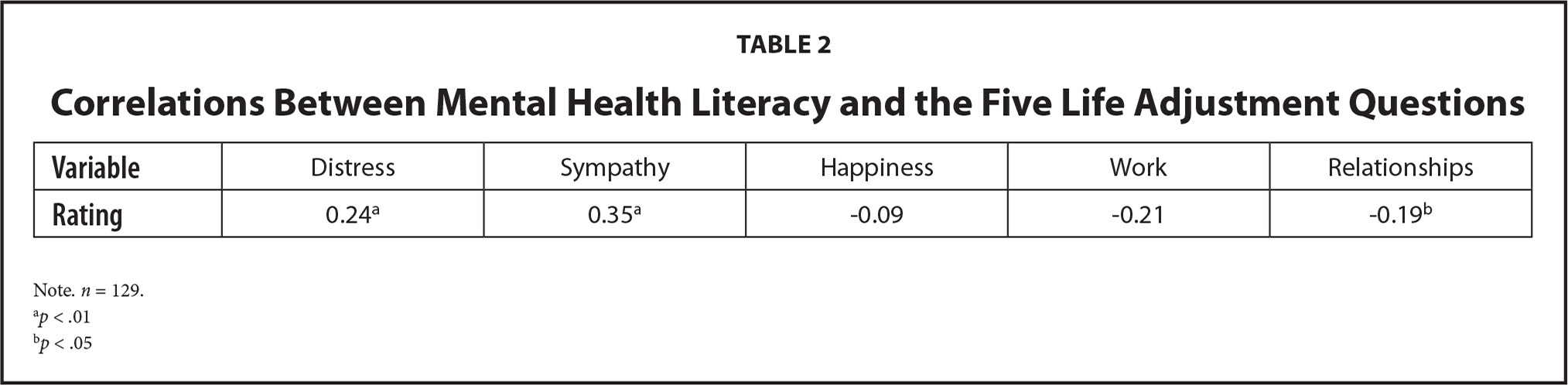Correlations Between Mental Health Literacy and the Five Life Adjustment Questions