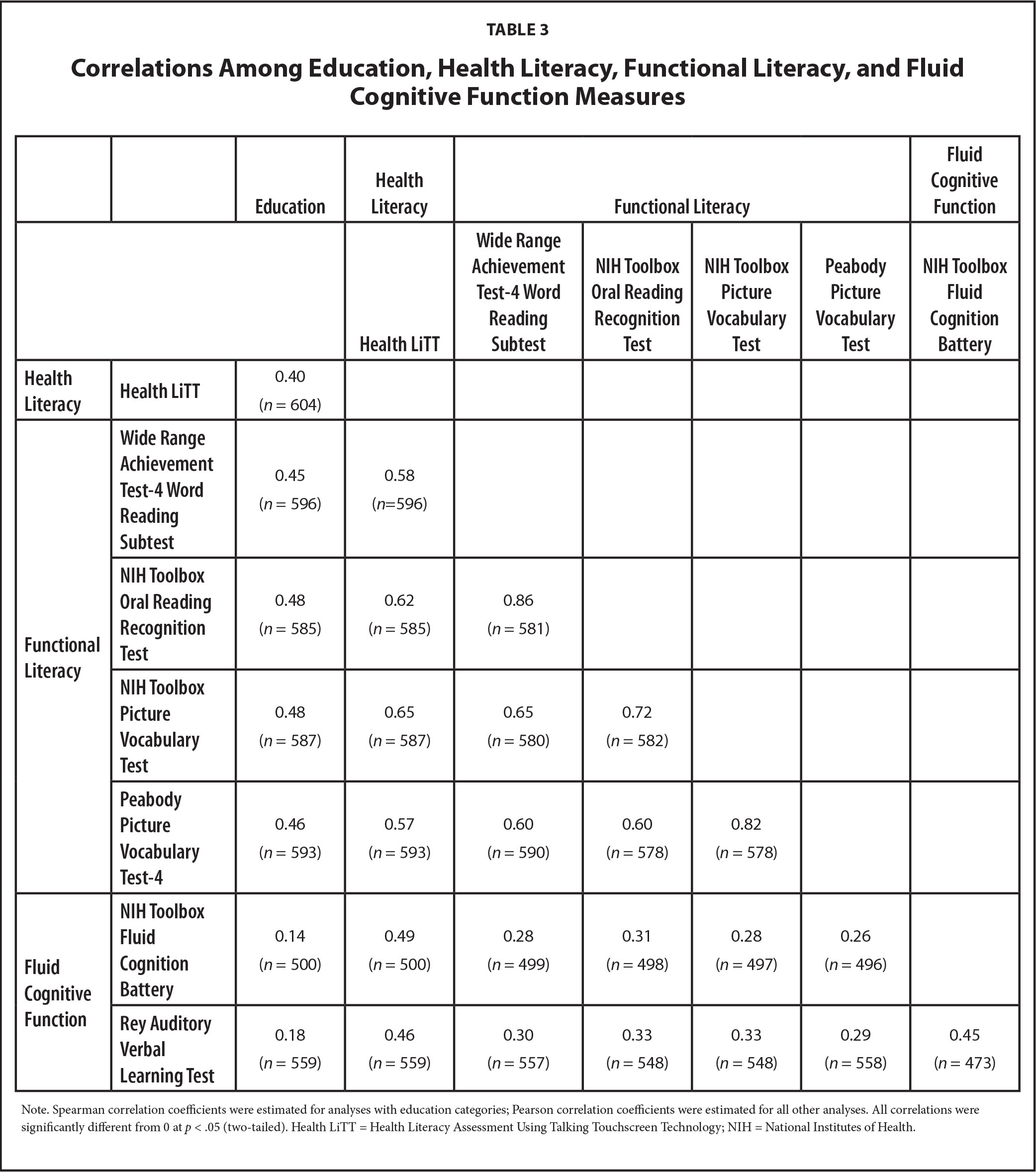 Correlations Among Education, Health Literacy, Functional Literacy, and Fluid Cognitive Function Measures