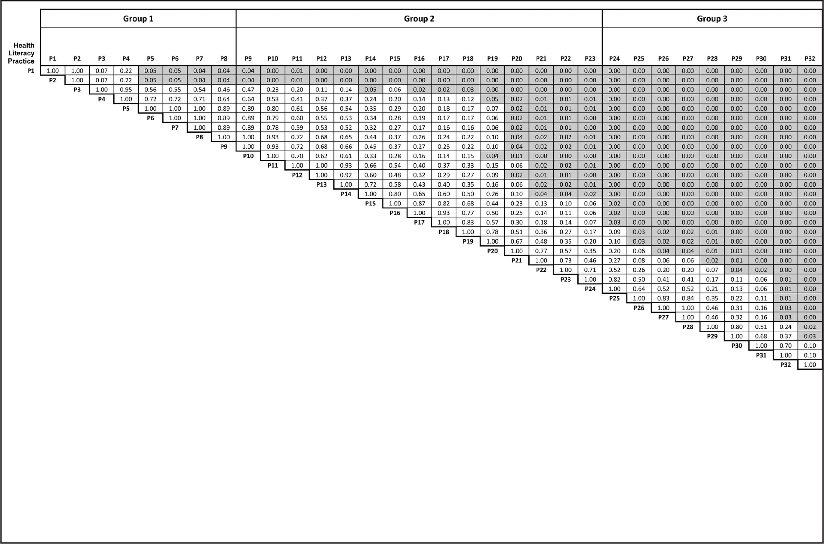 P values for differences between mean rankings for 32 health literacy practice items. Shaded boxes represent statistically significant differences between compared means (p ≤ .05).