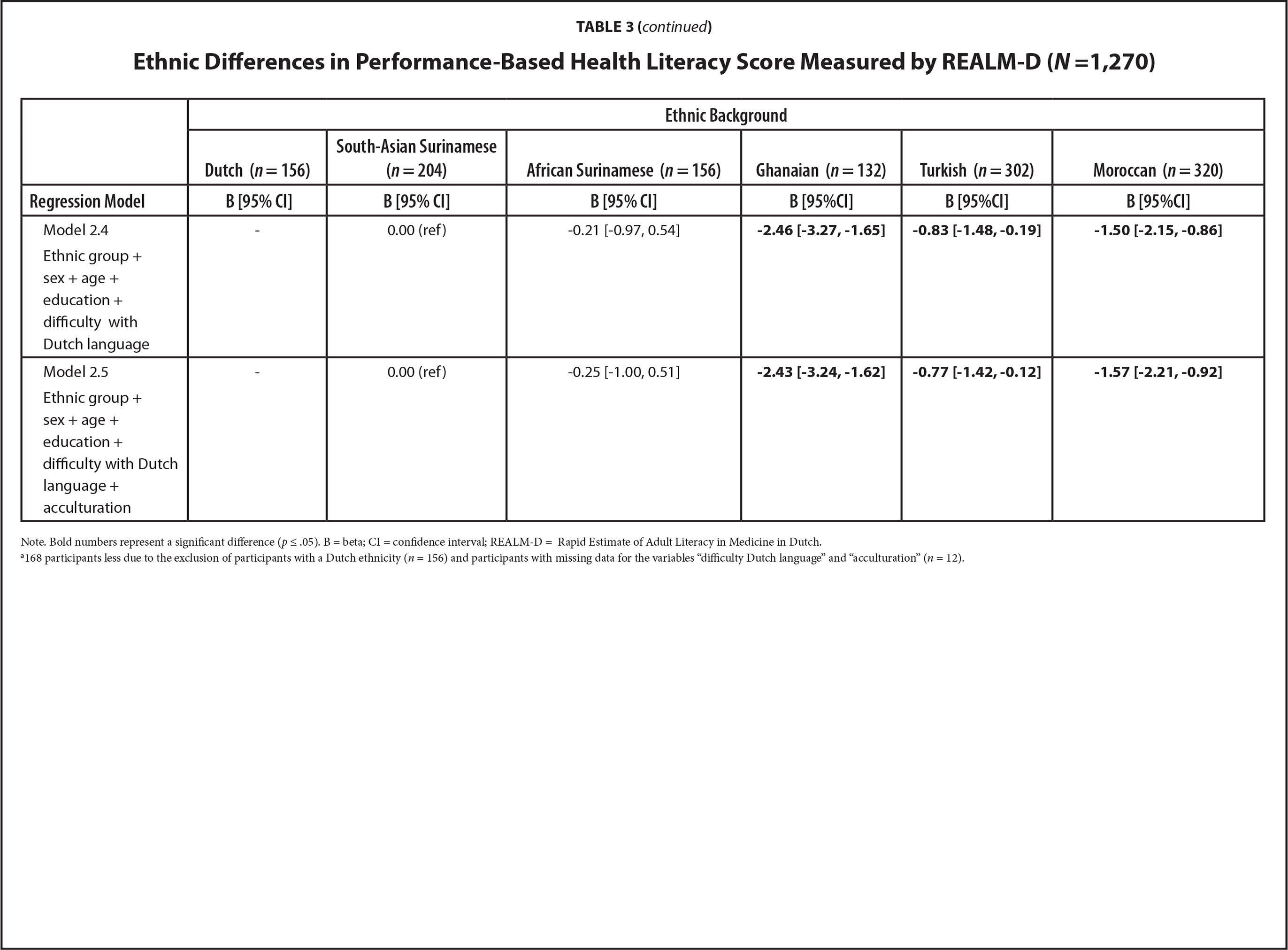 Ethnic Differences in Performance-Based Health Literacy Score Measured by REALM-D (N =1,270)