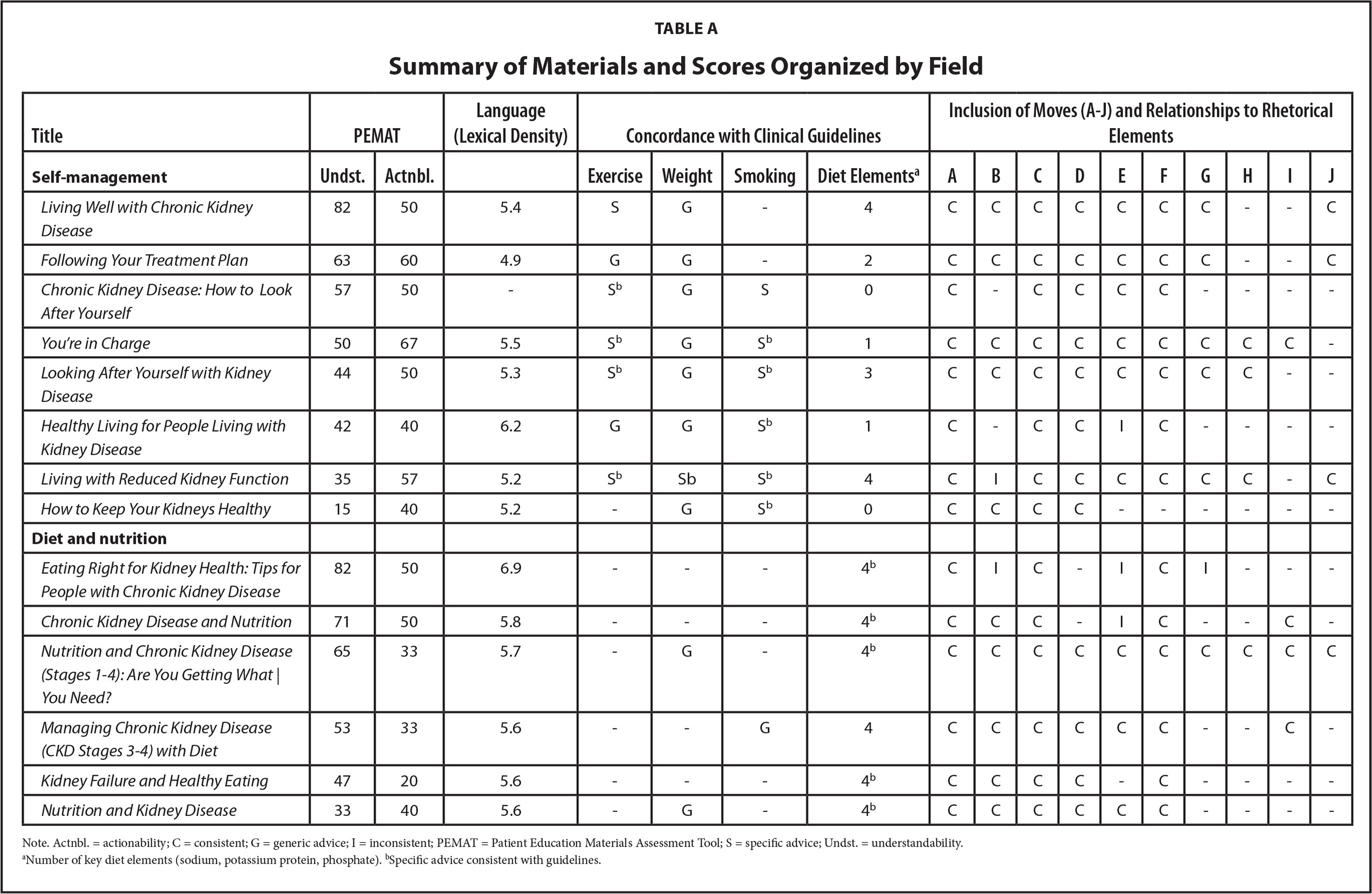 Summary of Materials and Scores Organized by Field