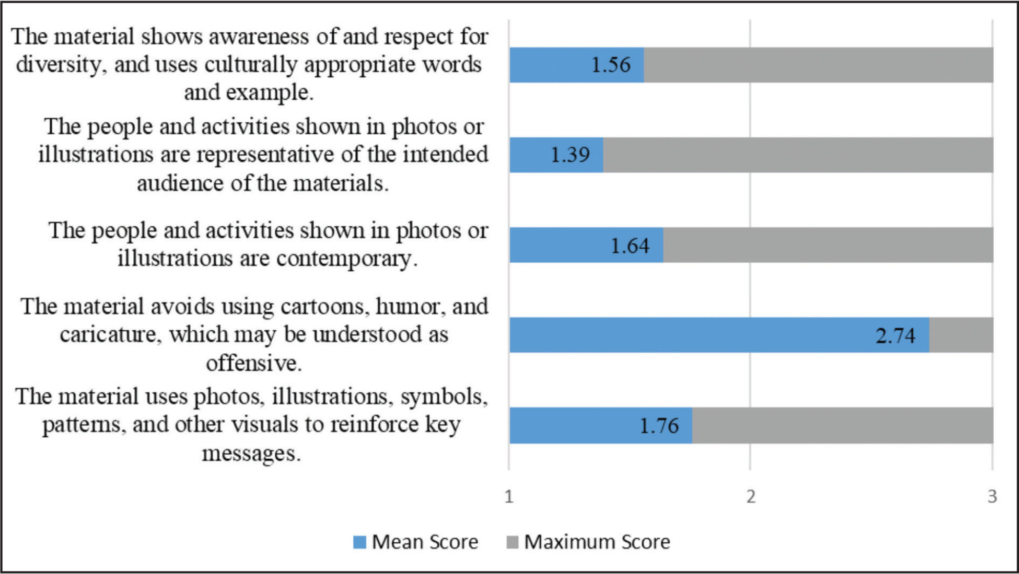 The average score per question in the Photographs, Illustrations, Symbols, and Diversity Section on the Print Communication Rating Form.