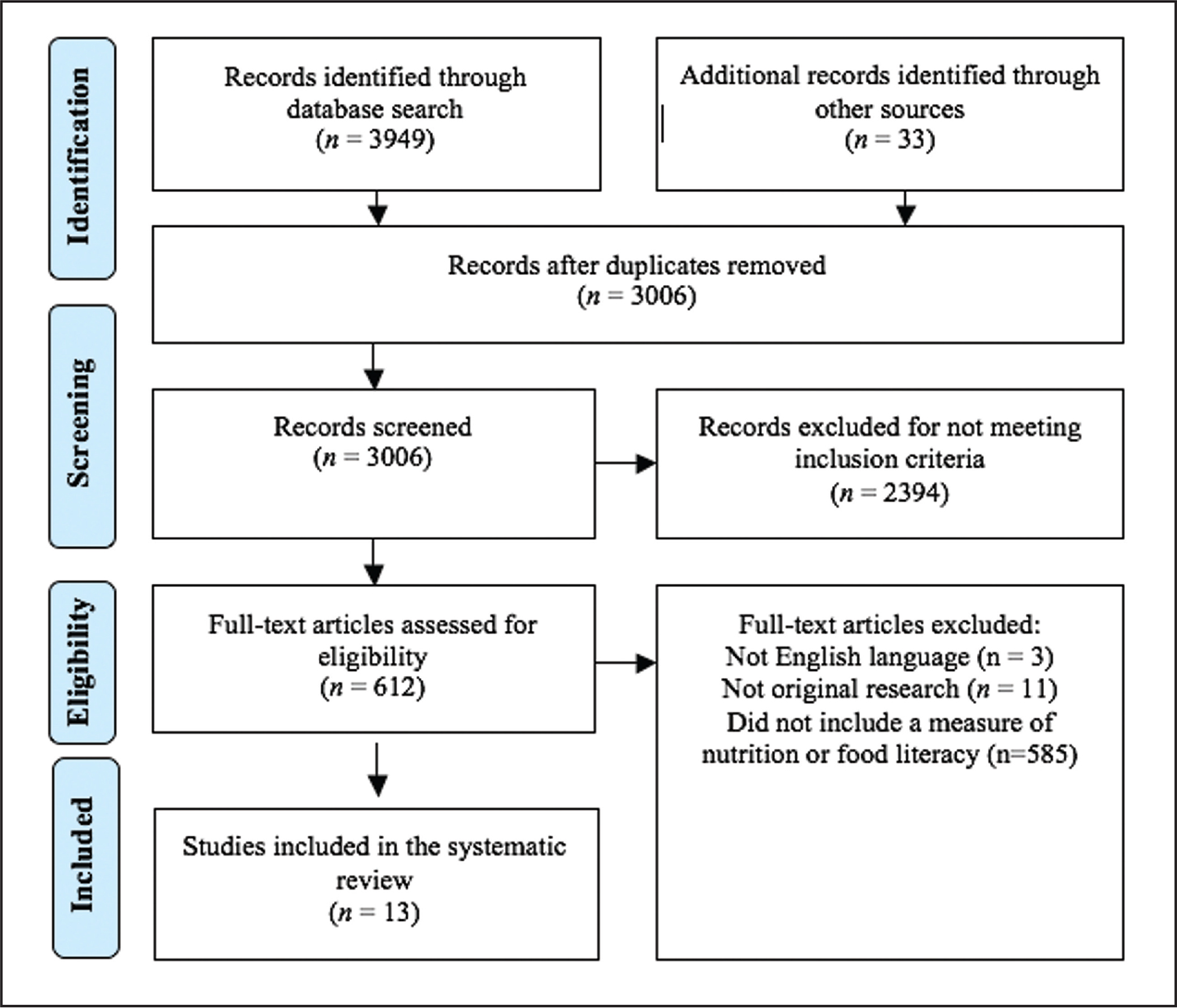 PRISMA (Preferred Reporting Items for Systematic Reviews and Meta-Analyses) flow chart showing results of systematic review of nutrition literacy measures.