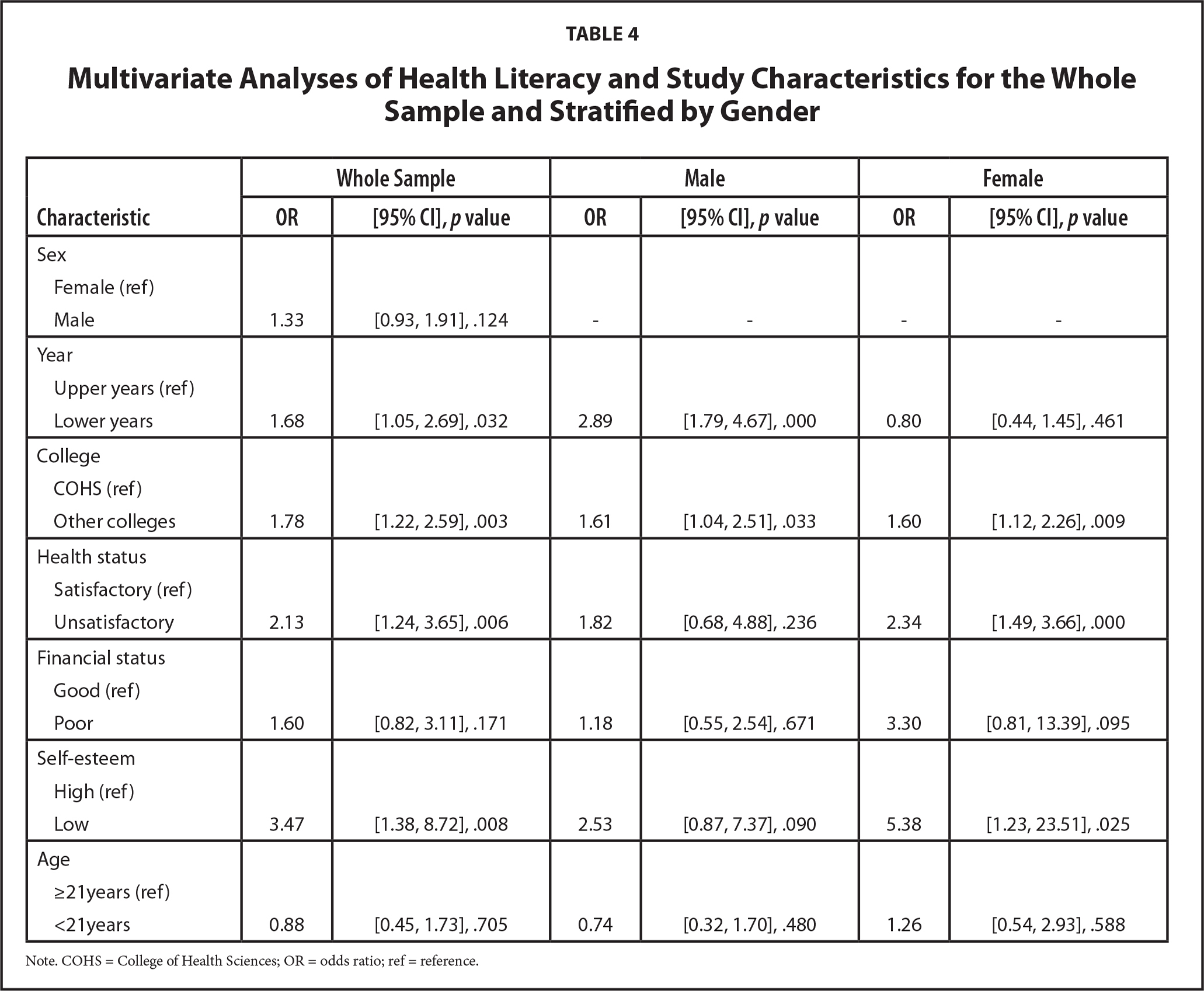 Multivariate Analyses of Health Literacy and Study Characteristics for the Whole Sample and Stratified by Gender