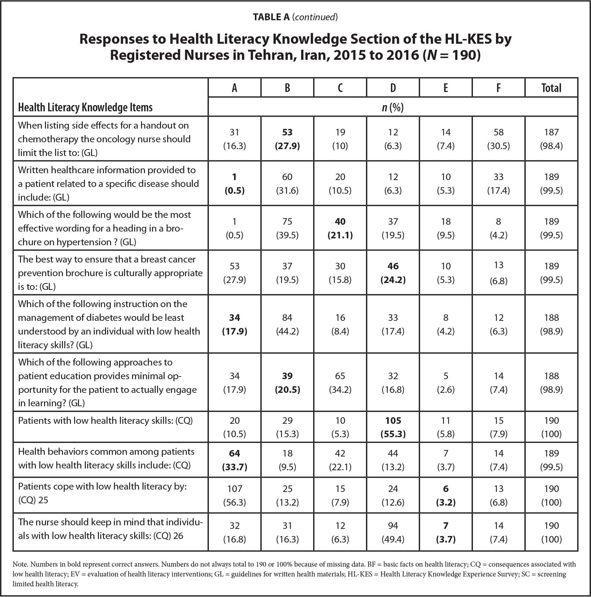 Responses to Health Literacy Knowledge Section of the HL-KES by Registered Nurses in Tehran, Iran, 2015 to 2016 (N = 190)