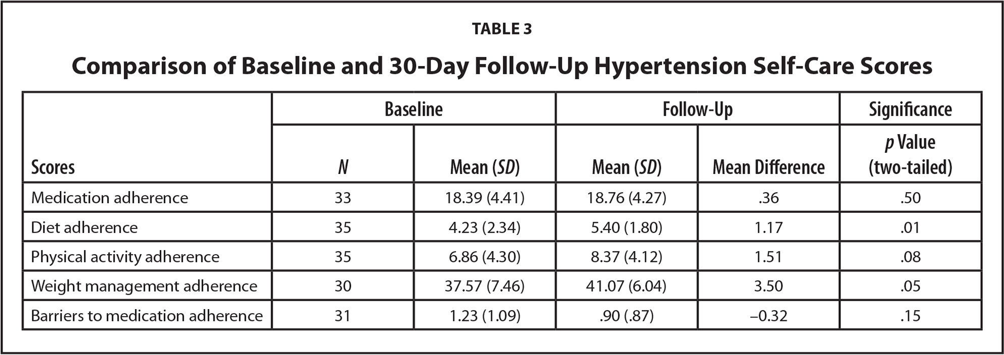 Comparison of Baseline and 30-Day Follow-Up Hypertension Self-Care Scores
