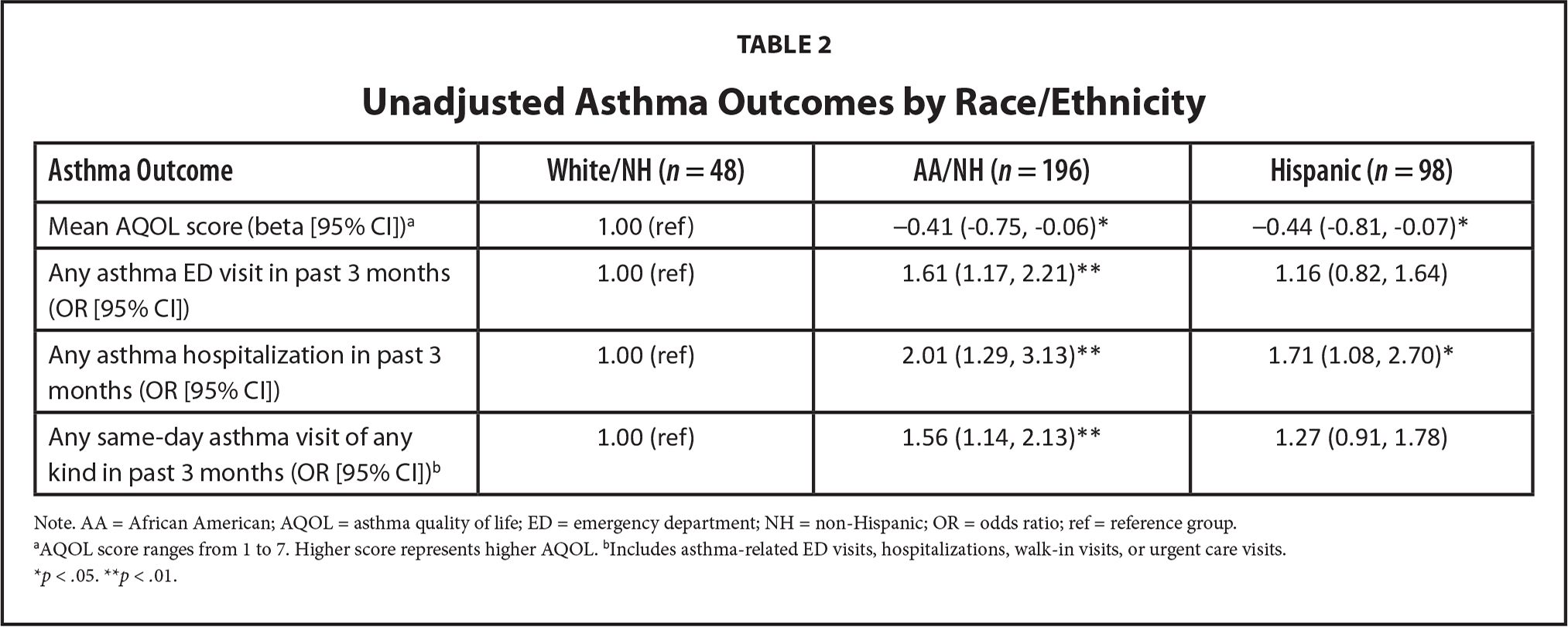 Unadjusted Asthma Outcomes by Race/Ethnicity