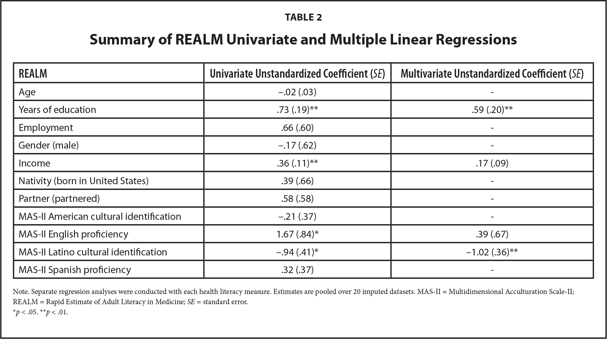 Summary of REALM Univariate and Multiple Linear Regressions