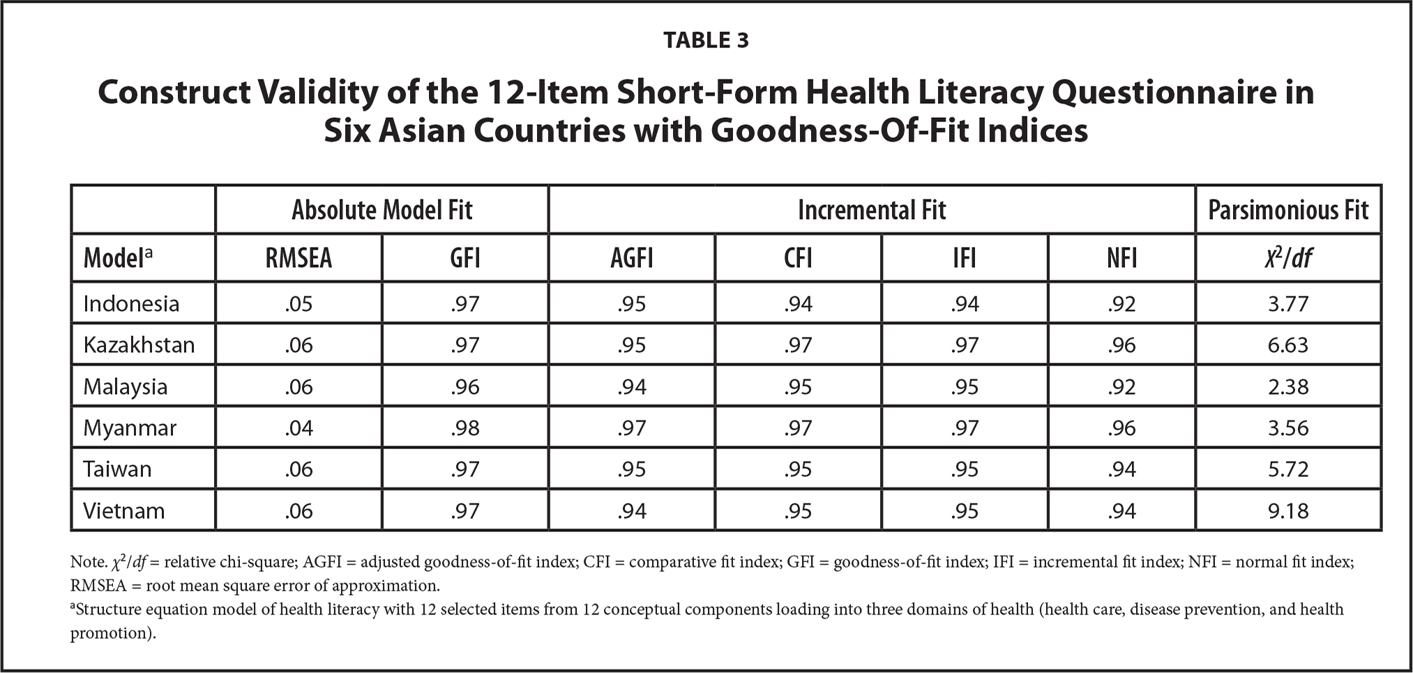 Construct Validity of the 12-Item Short-Form Health Literacy Questionnaire in Six Asian Countries with Goodness-Of-Fit Indices