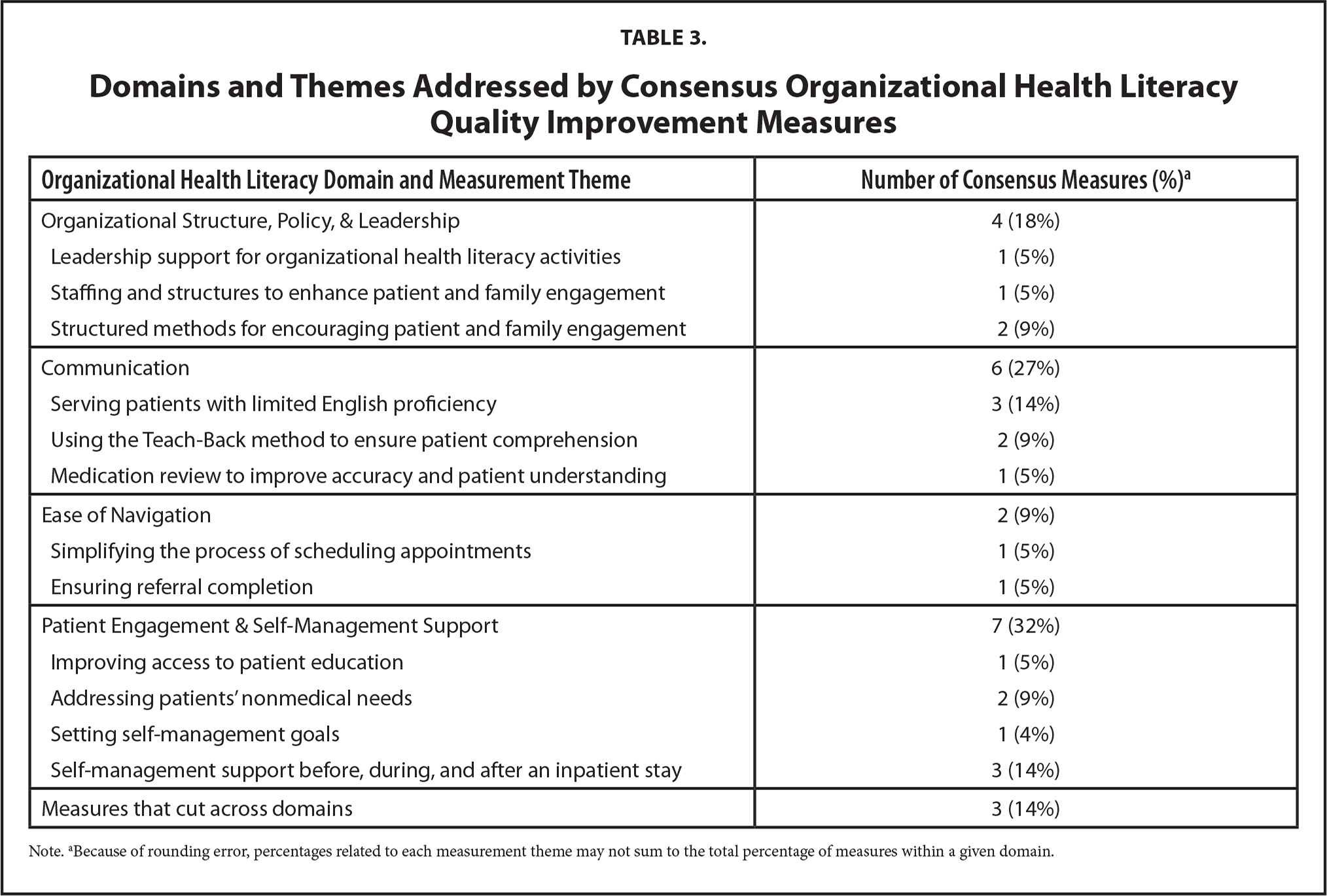Domains and Themes Addressed by Consensus Organizational Health Literacy Quality Improvement Measures