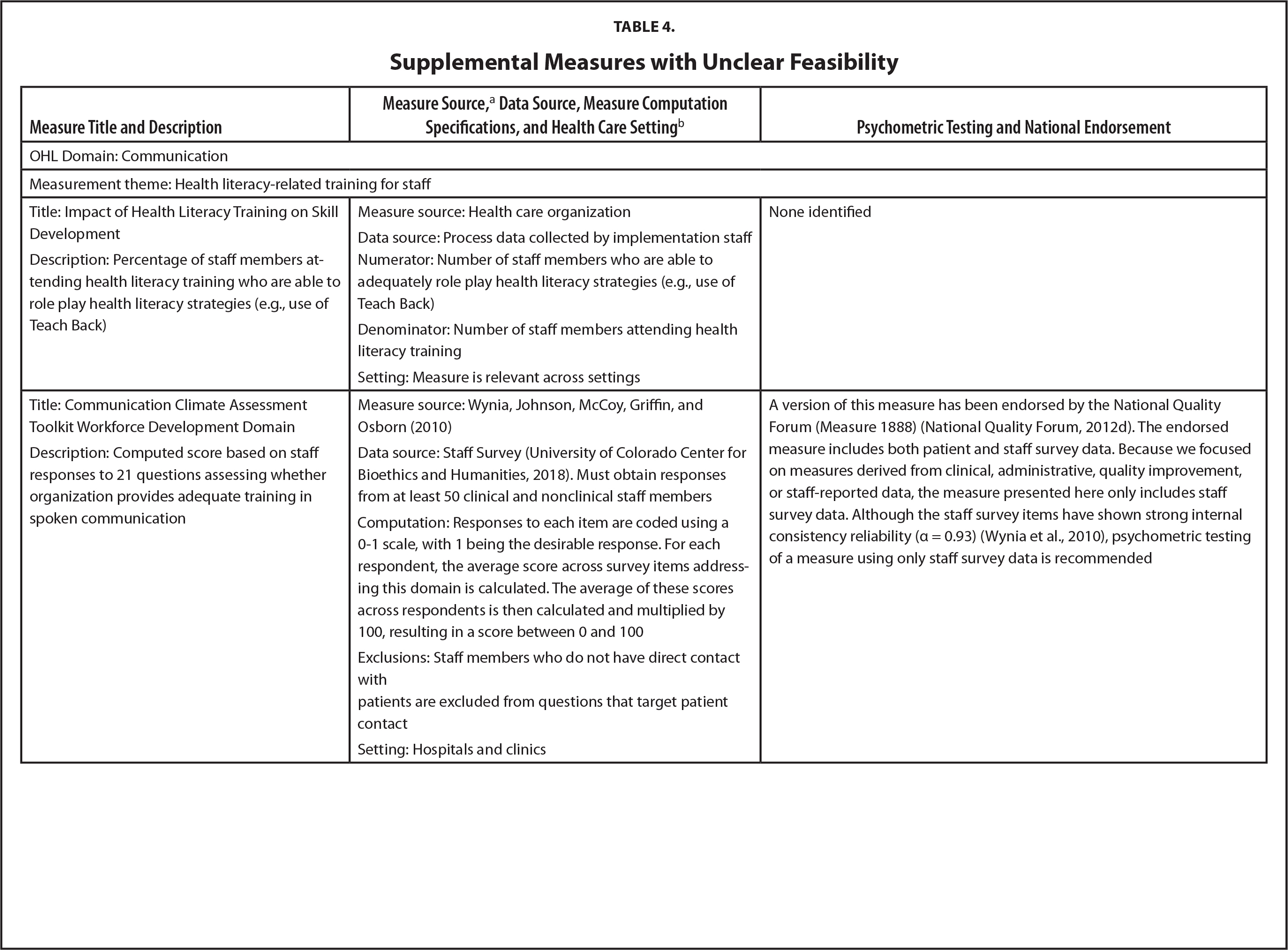 Supplemental Measures with Unclear Feasibility