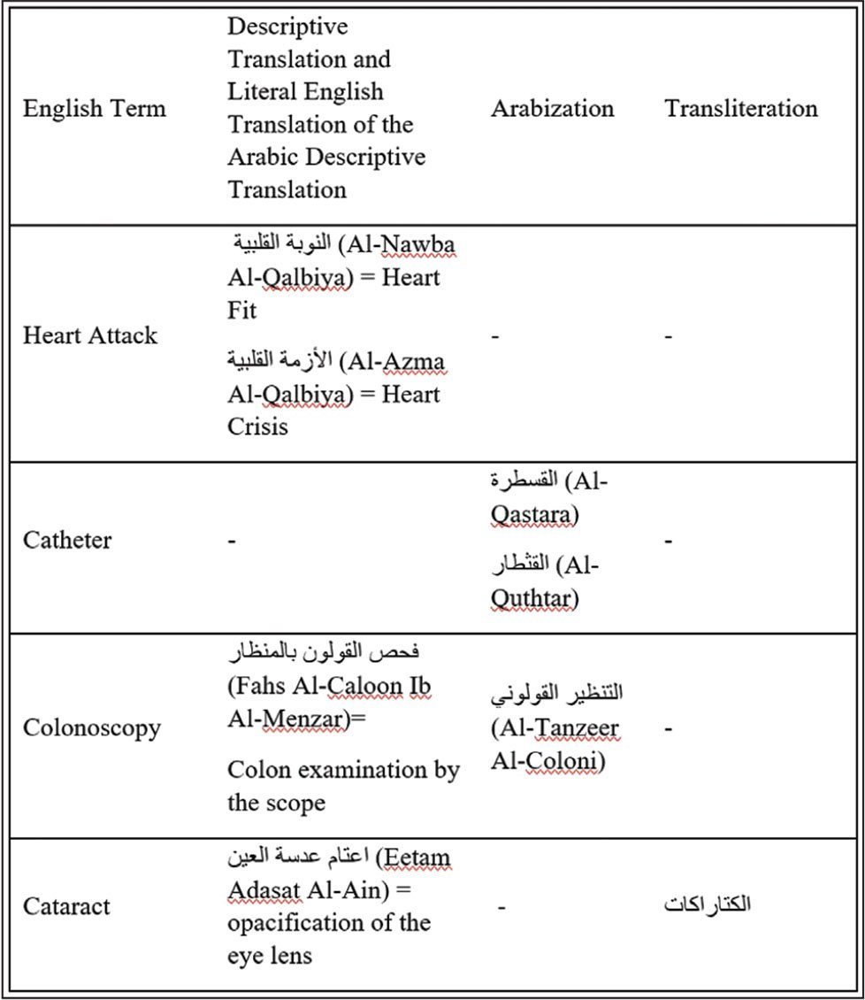 Various English terms matched with their different Arabic translations from Arabic patient education materials.