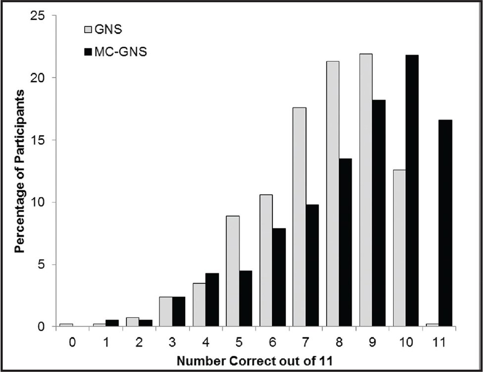 Distributions of scores for the GNS in Study 1 (Lipkus et al., 2001) and MC-GNS in Study 2. GNS = General Numeracy Scale, MC-GNS = Multiple-Choice General Numeracy Scale.