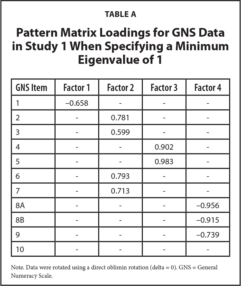 Pattern Matrix Loadings for GNS Data in Study 1 When Specifying a Minimum Eigenvalue of 1