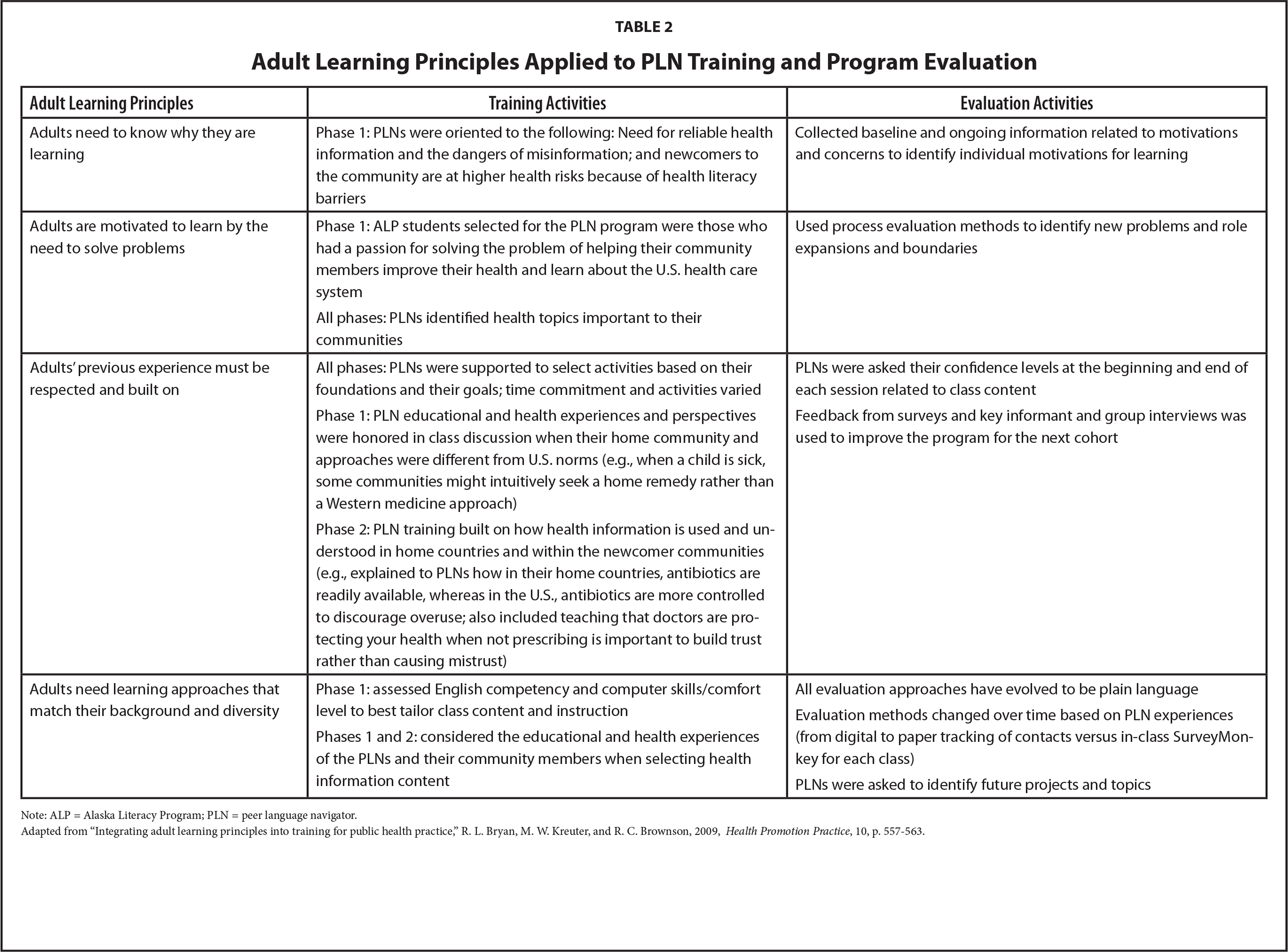 Adult Learning Principles Applied to PLN Training and Program Evaluation
