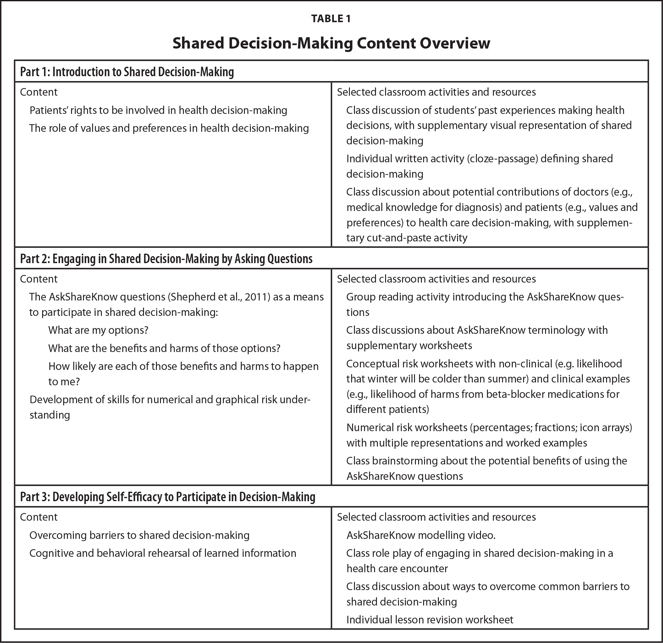 Shared Decision-Making Content Overview