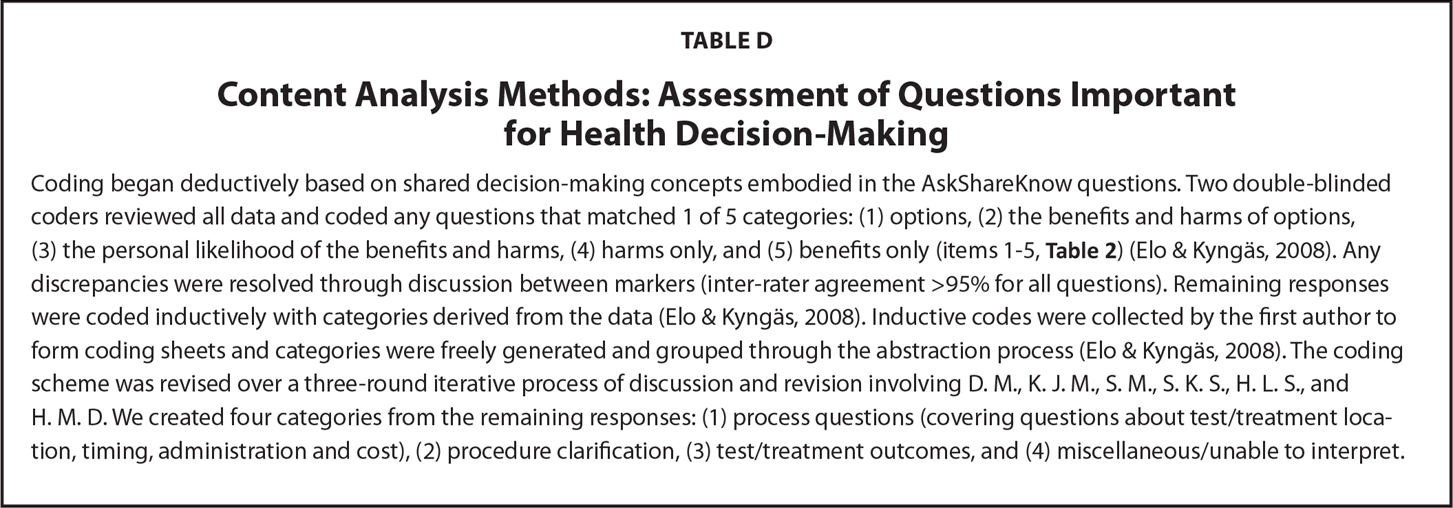 Content Analysis Methods: Assessment of Questions Important for Health Decision-Making