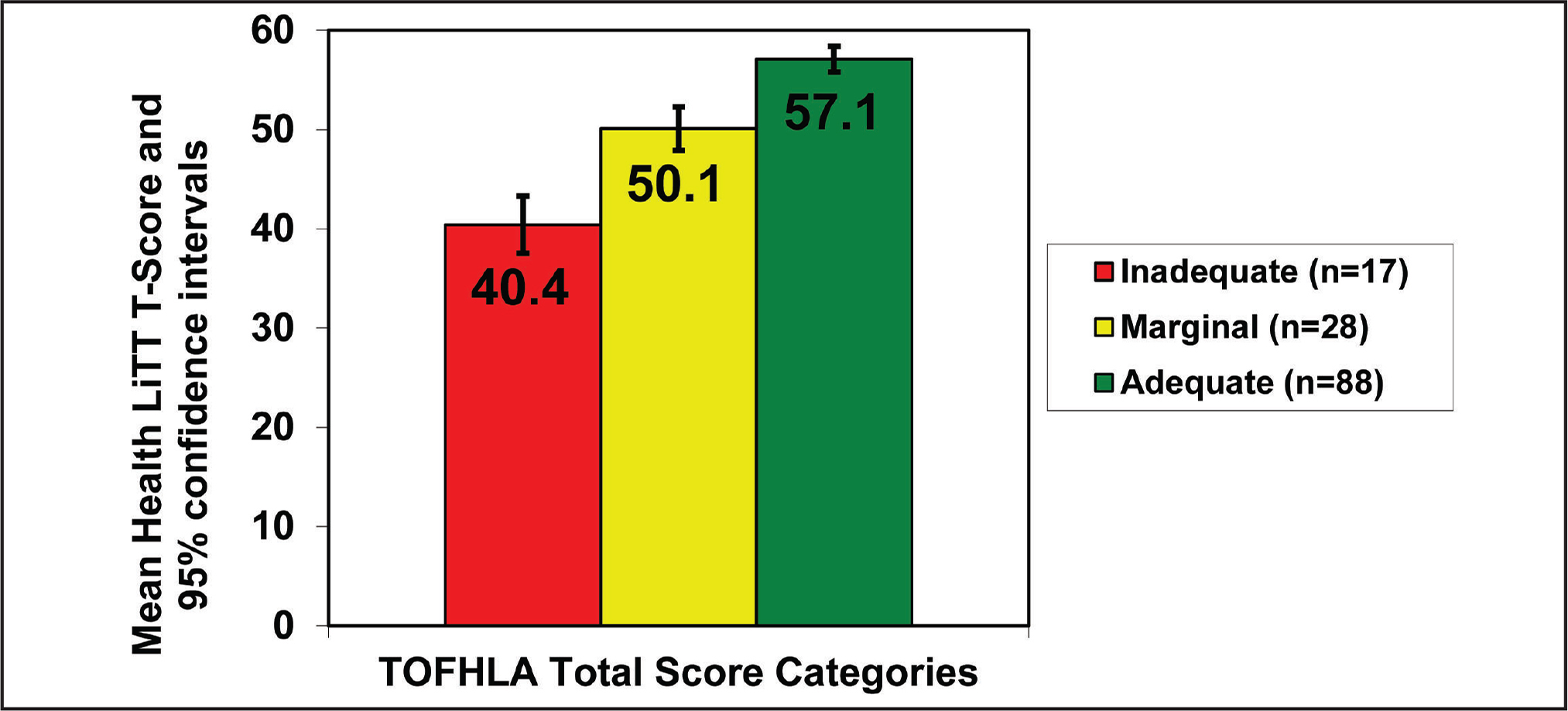 Known groups validity of a 10-item Health Literacy Assessment Using Talking Touchscreen Technology (Health LiTT) short form. Numbers within the columns indicate mean Health LiTT T-scores for those identified as having inadequate, marginal, and adequate health literacy according to the Test of Functional Health Literacy in Adults with identified confidence intervals.