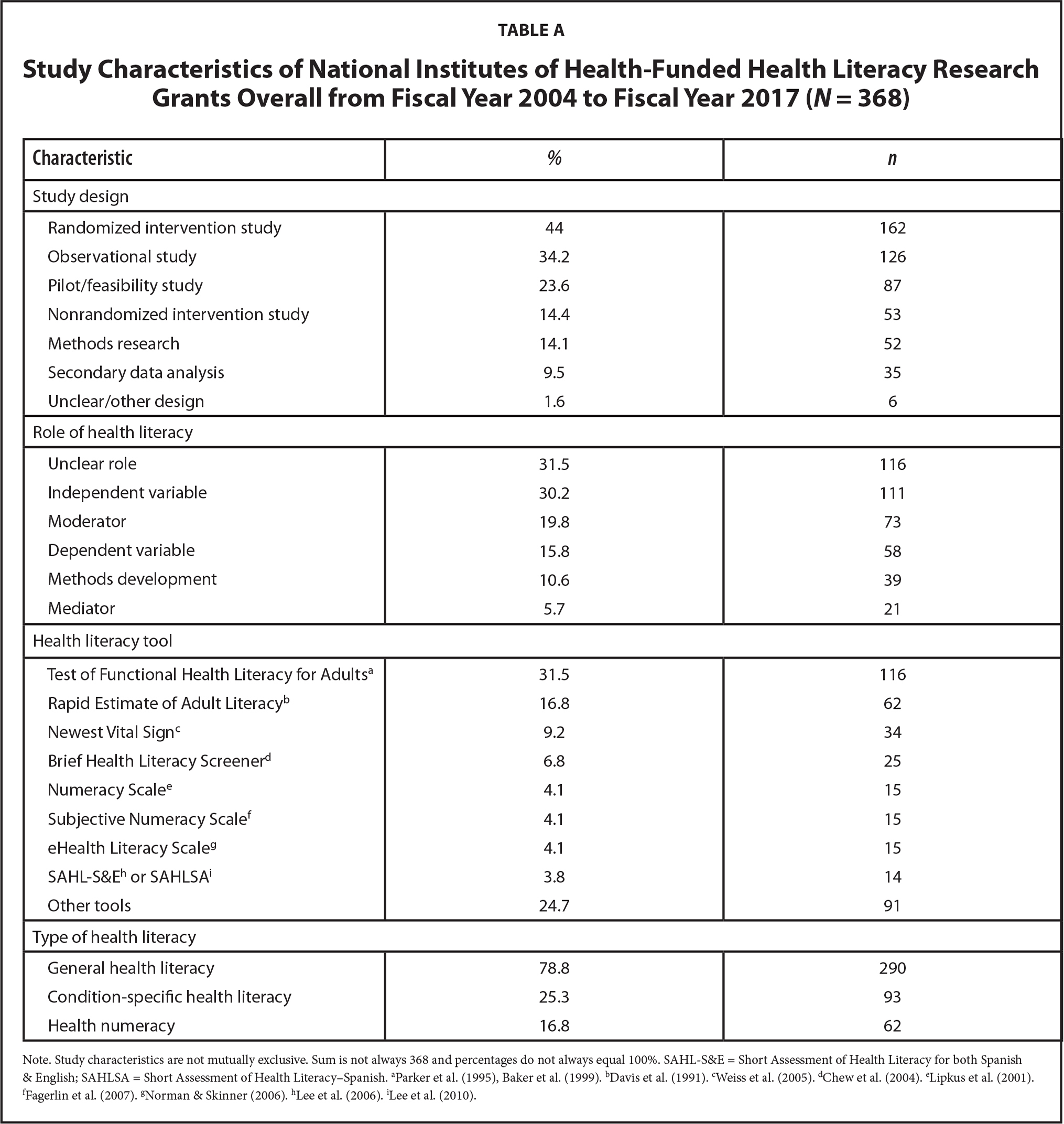 Study Characteristics of National Institutes of Health-Funded Health Literacy Research Grants Overall from Fiscal Year 2004 to Fiscal Year 2017 (N = 368)