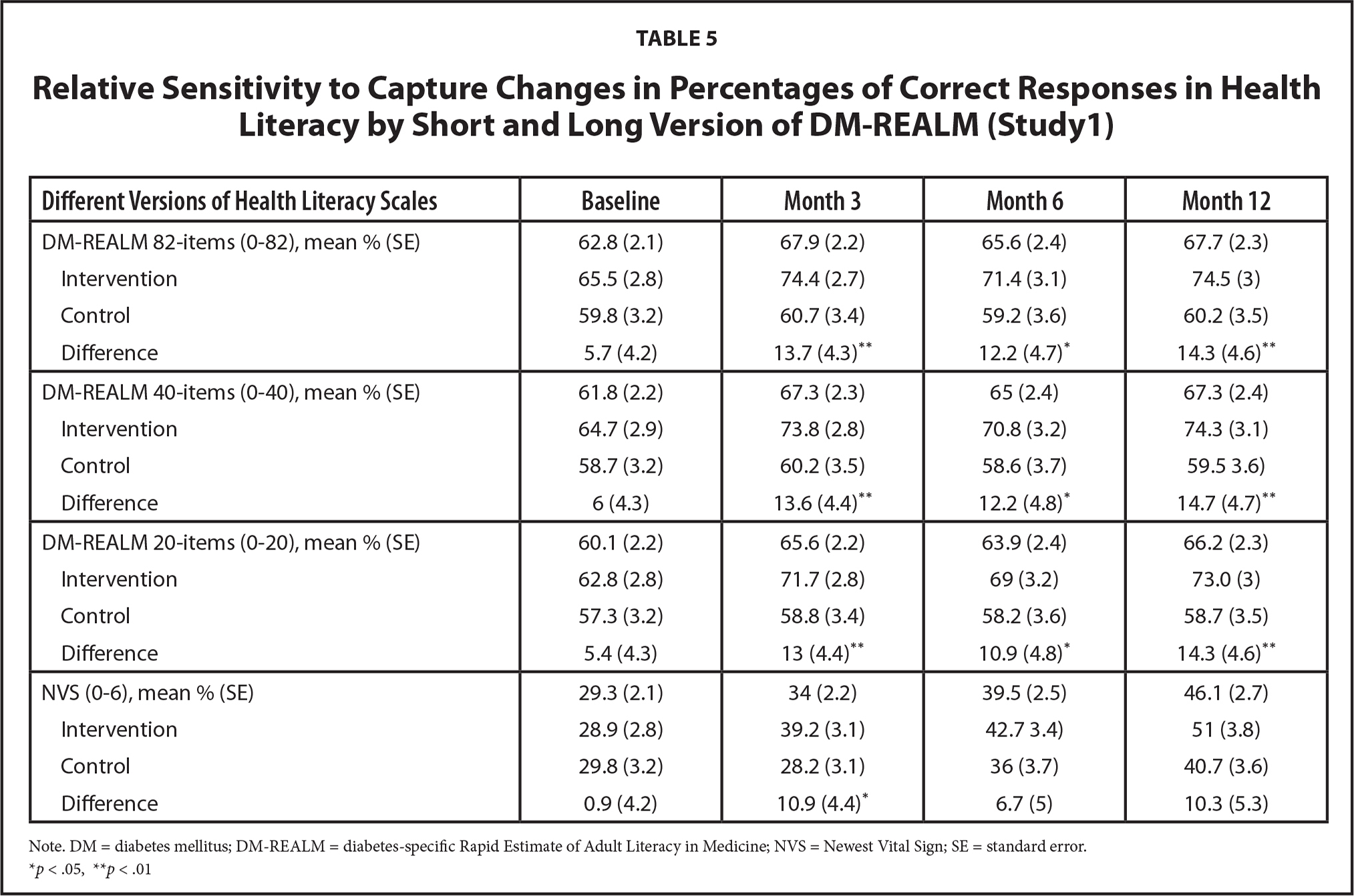 Relative Sensitivity to Capture Changes in Percentages of Correct Responses in Health Literacy by Short and Long Version of DM-REALM (Study1)