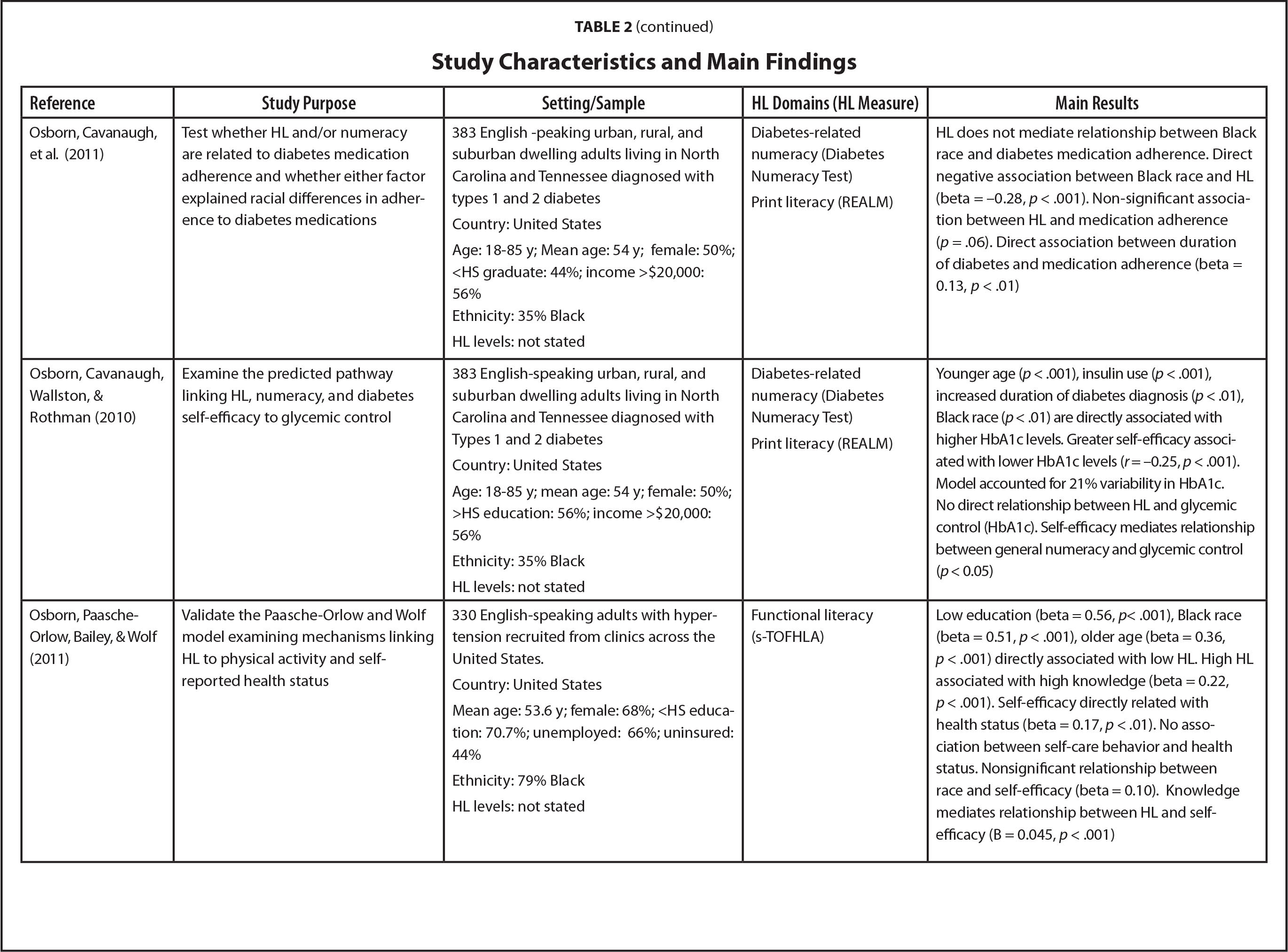 Study Characteristics and Main Findings