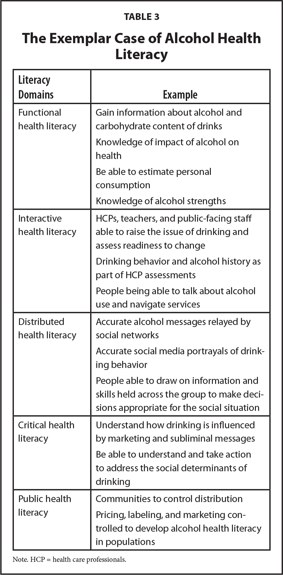 The Exemplar Case of Alcohol Health Literacy