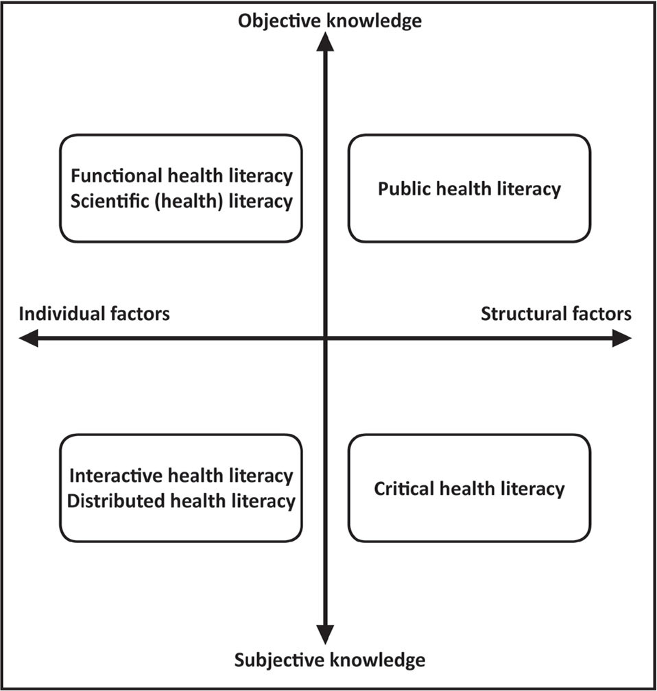 The domains of alcohol health literacy.