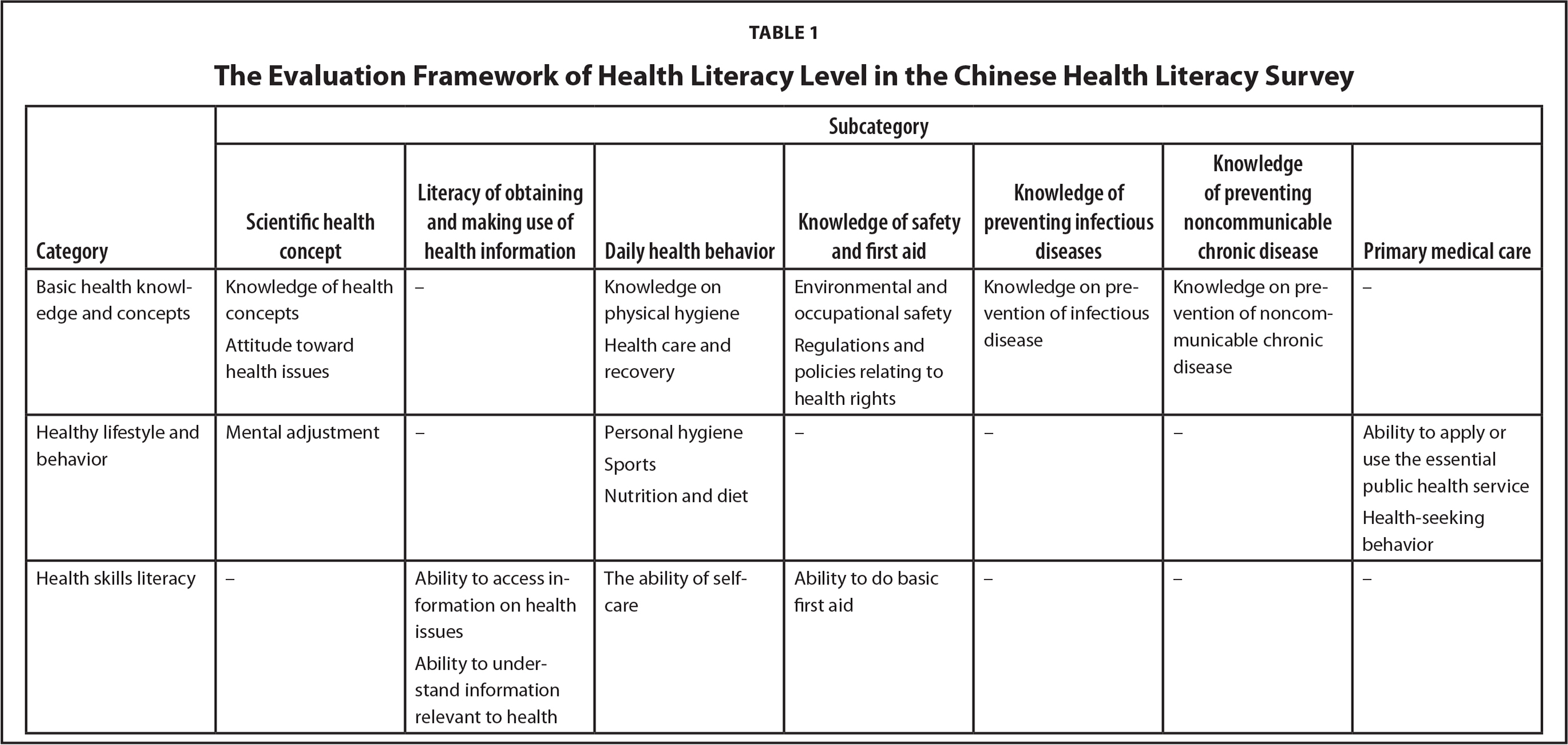 The Evaluation Framework of Health Literacy Level in the Chinese Health Literacy Survey