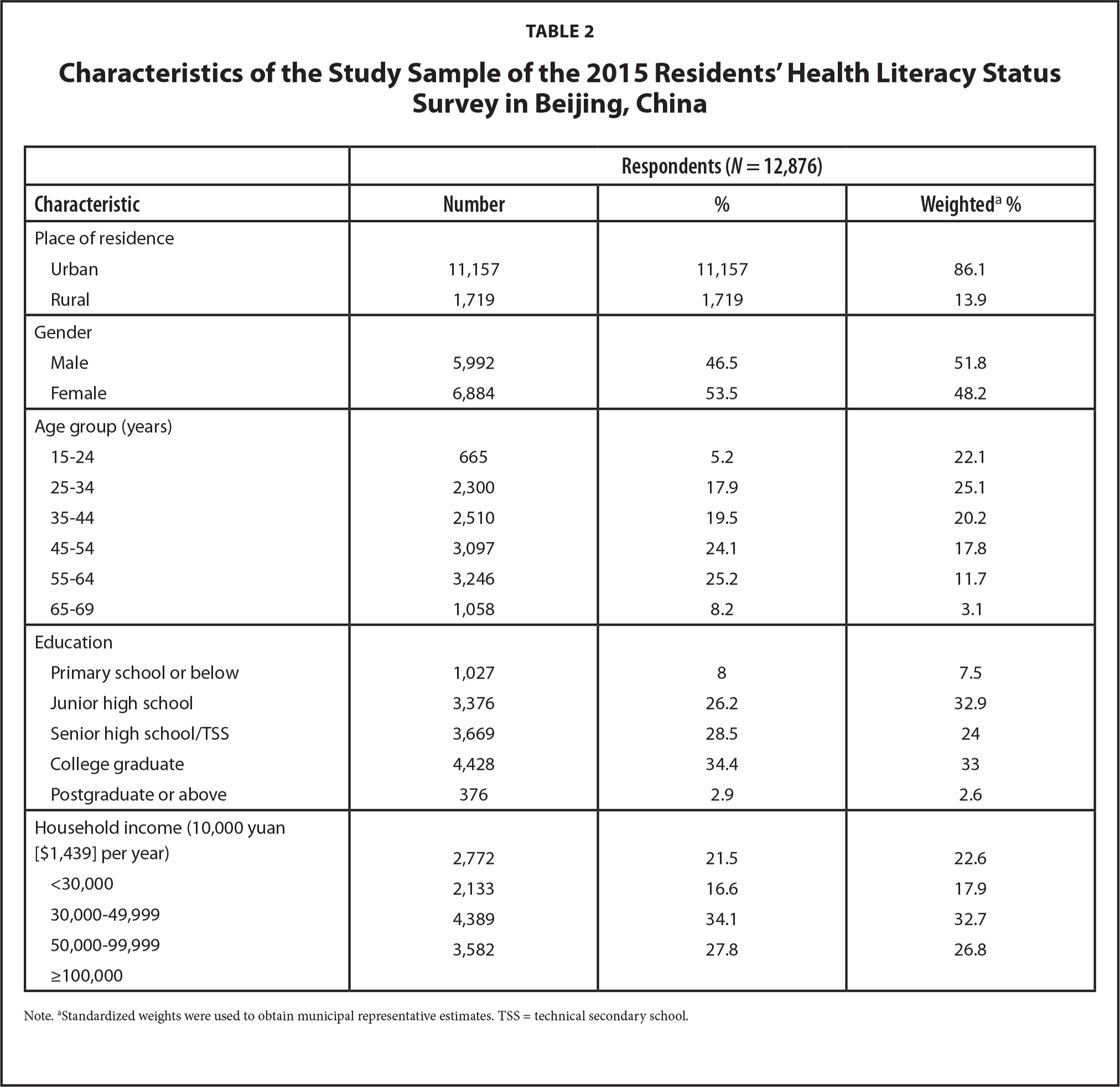 Characteristics of the Study Sample of the 2015 Residents' Health Literacy Status Survey in Beijing, China