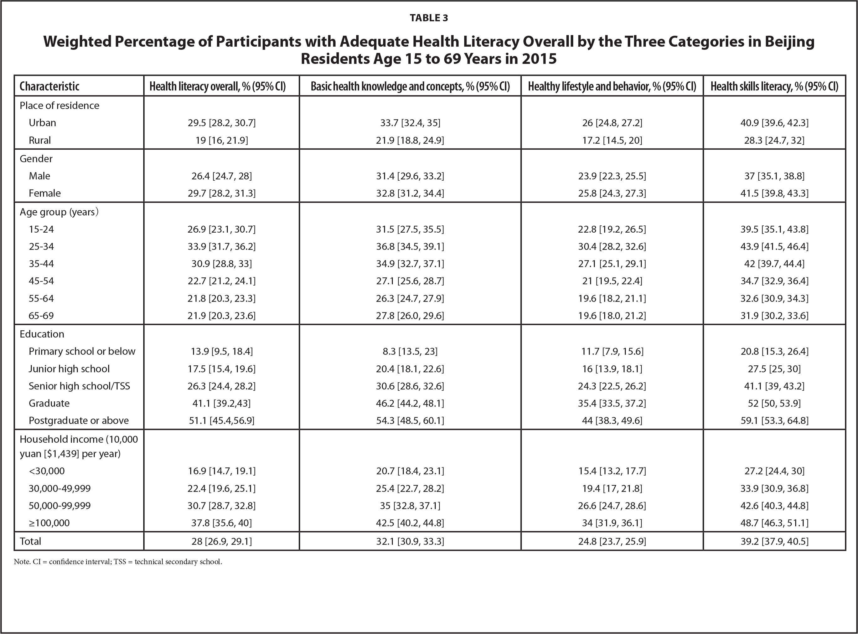 Weighted Percentage of Participants with Adequate Health Literacy Overall by the Three Categories in Beijing Residents Age 15 to 69 Years in 2015