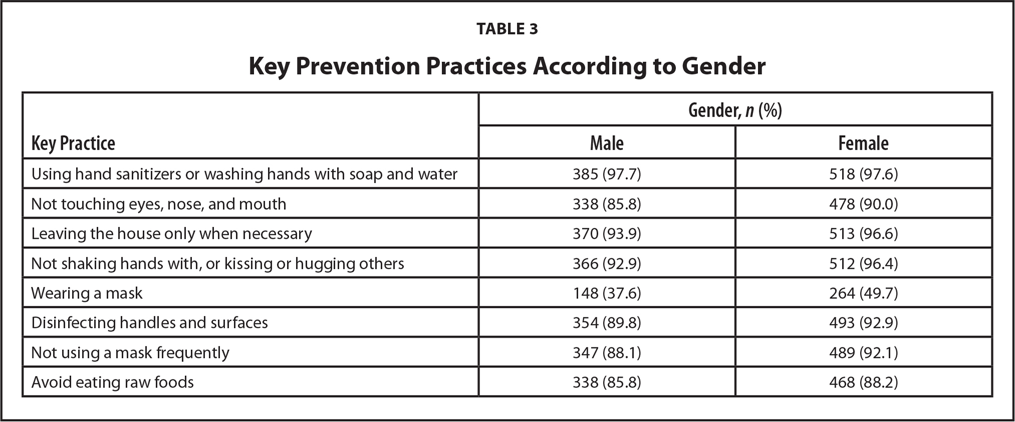 Key Prevention Practices According to Gender