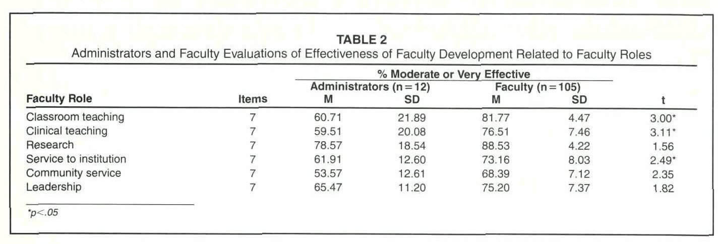 TABLE 2Administrators and Faculty Evaluations of Effectiveness of Faculty Development Related to Faculty Roles