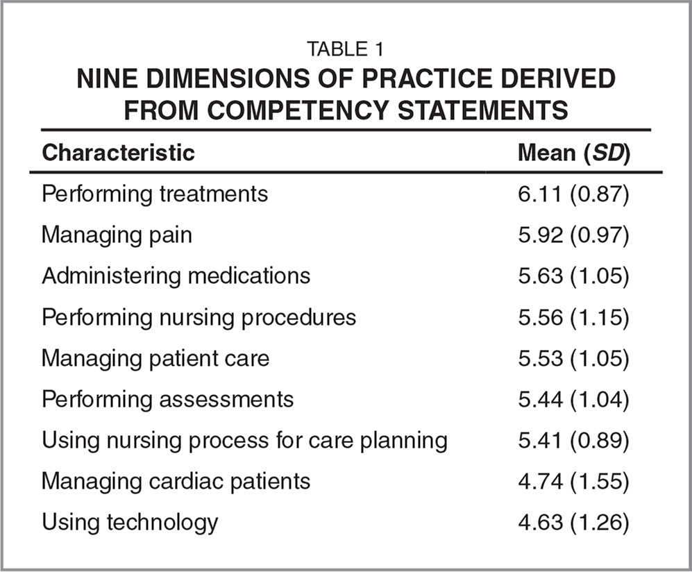 Nine Dimensions of Practice Derived From Competency Statements