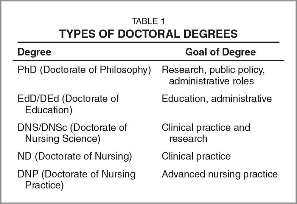 Types of phd
