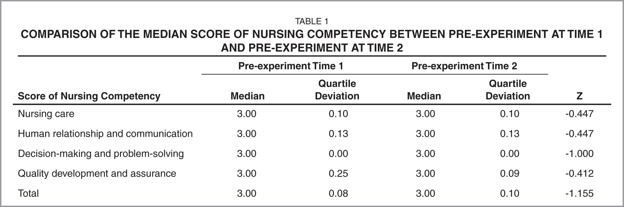 Comparison of the Median Score of Nursing Competency Between Pre-Experiment at Time 1 and Pre-Experiment at Time 2
