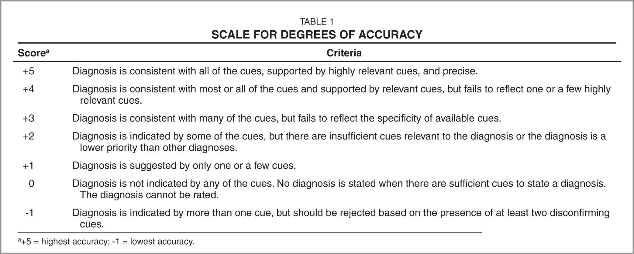 Scale for Degrees of Accuracy