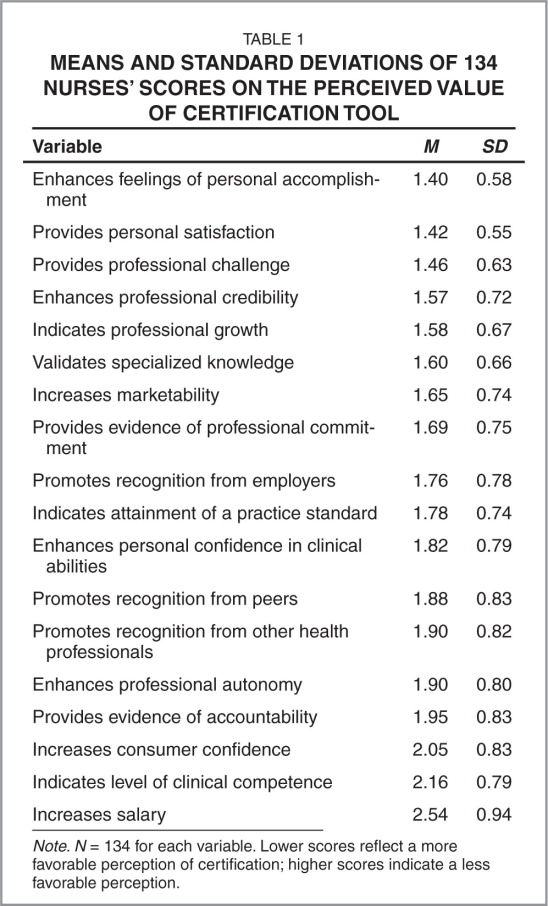 Perceived Value Of National Certification For Pediatric Nurses