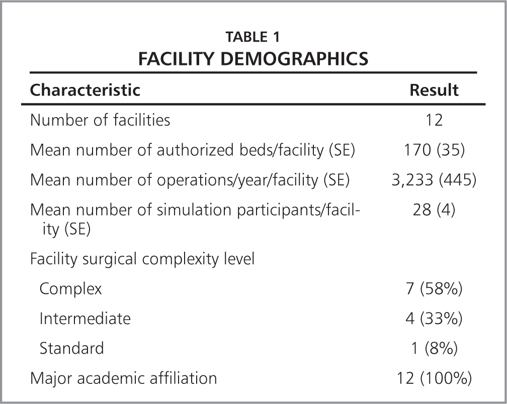 Facility Demographics