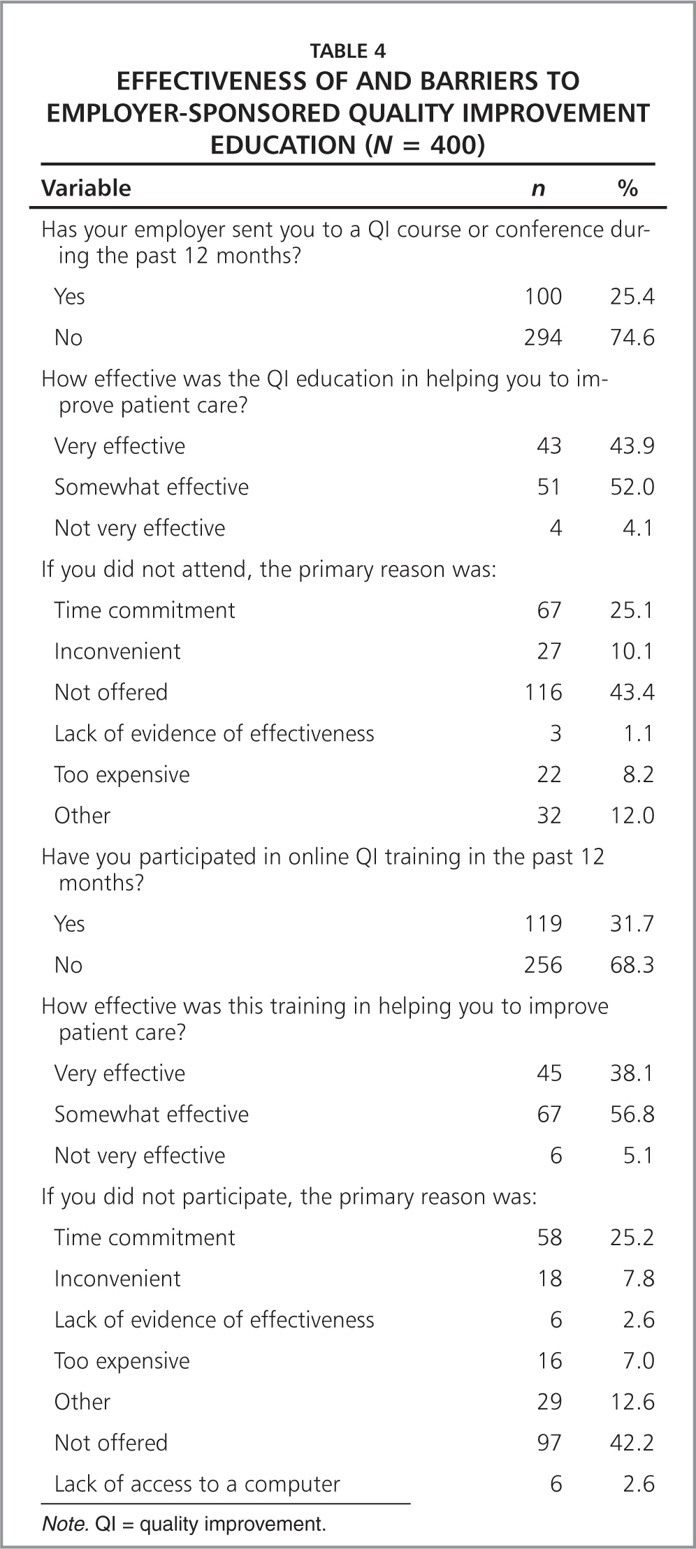 Effectiveness of and Barriers to Employer-Sponsored Quality Improvement Education (N = 400)