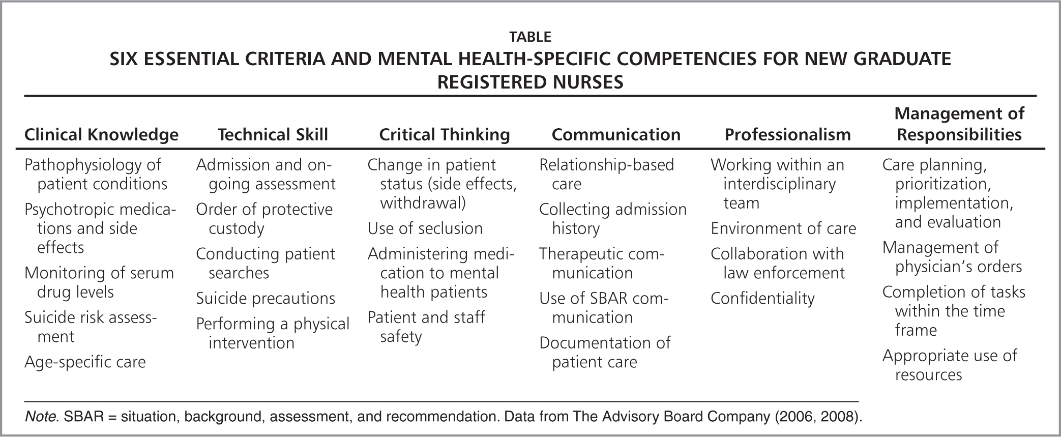 definition competent nurse Gillick competency and fraser guidelines are legal terms used to determine a children's rights and wishes find out how they are applied or assessed.