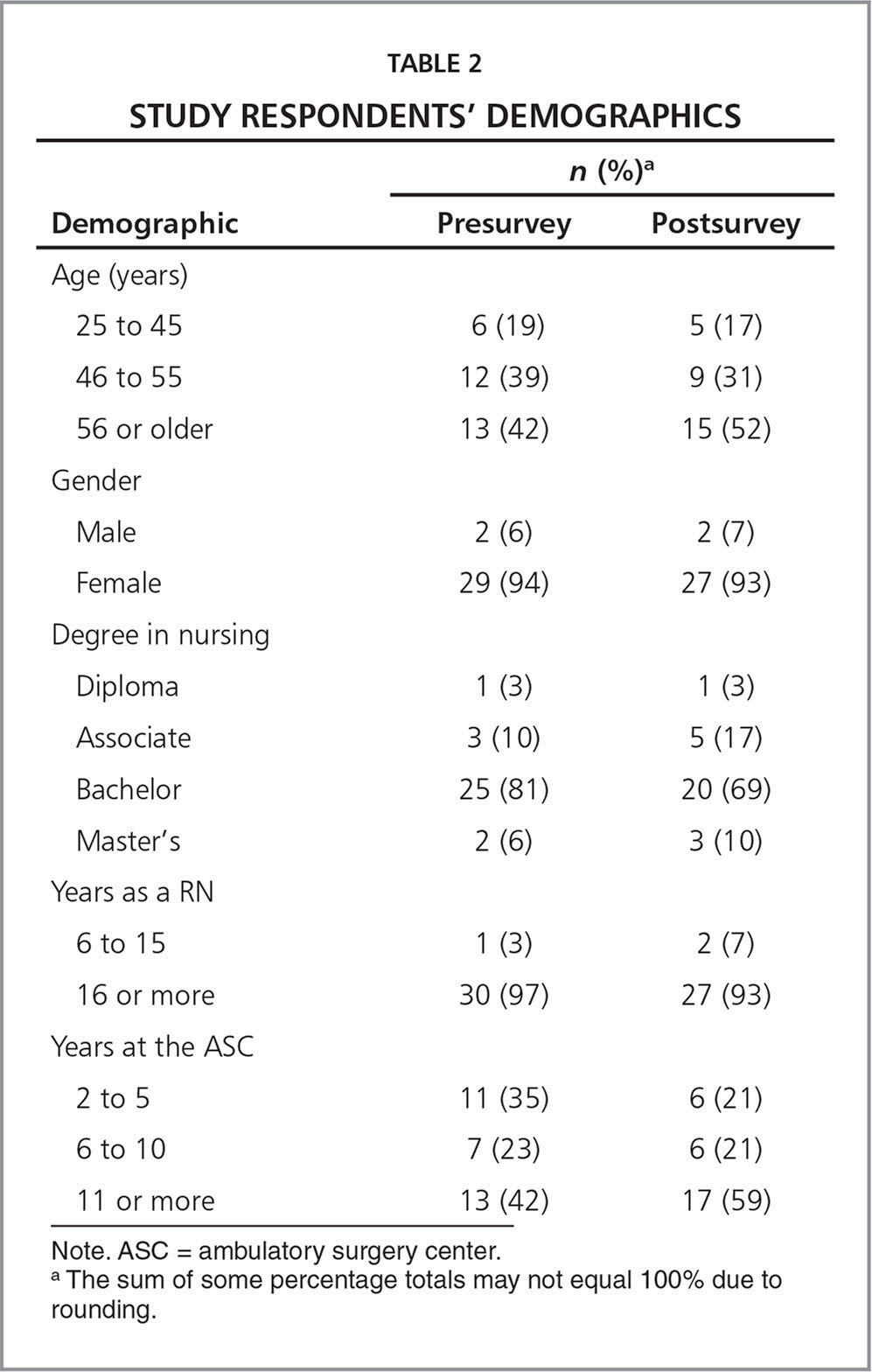 respondents of the study Abstractbackground this study investigates the accuracy of the reporting of medication use by proxy- and self-respondents, and it compares the prognostic valu.