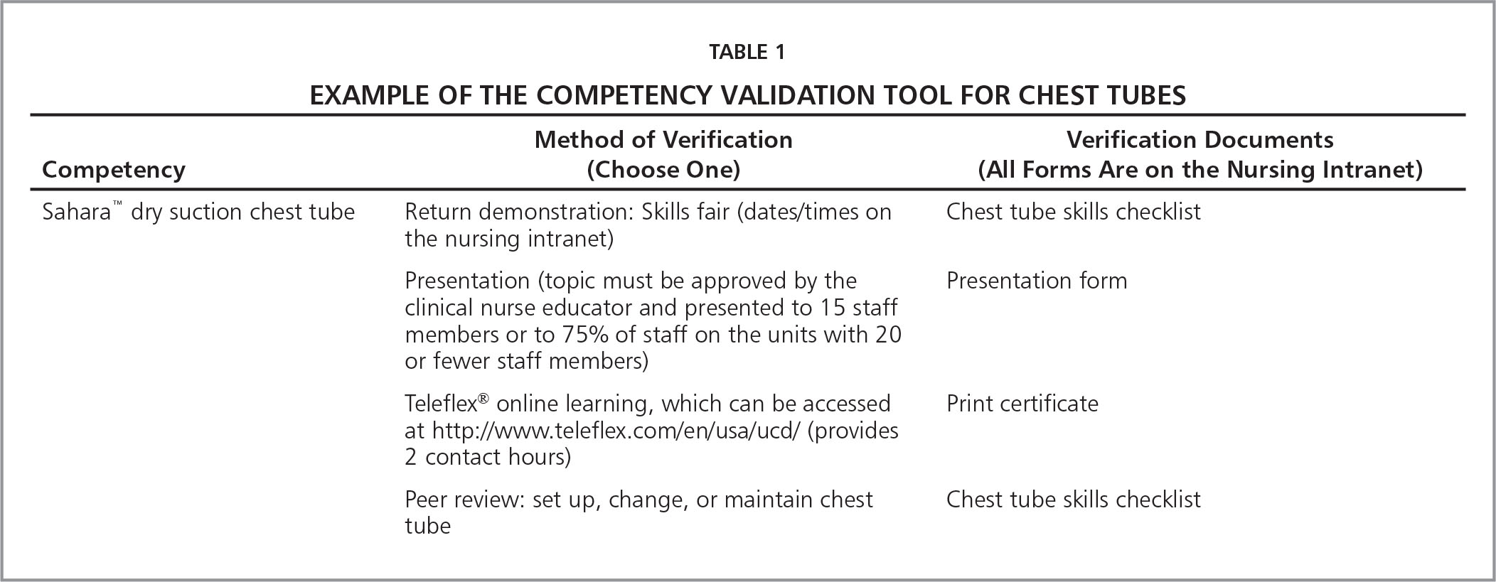 Example of The Competency Validation Tool for Chest Tubes