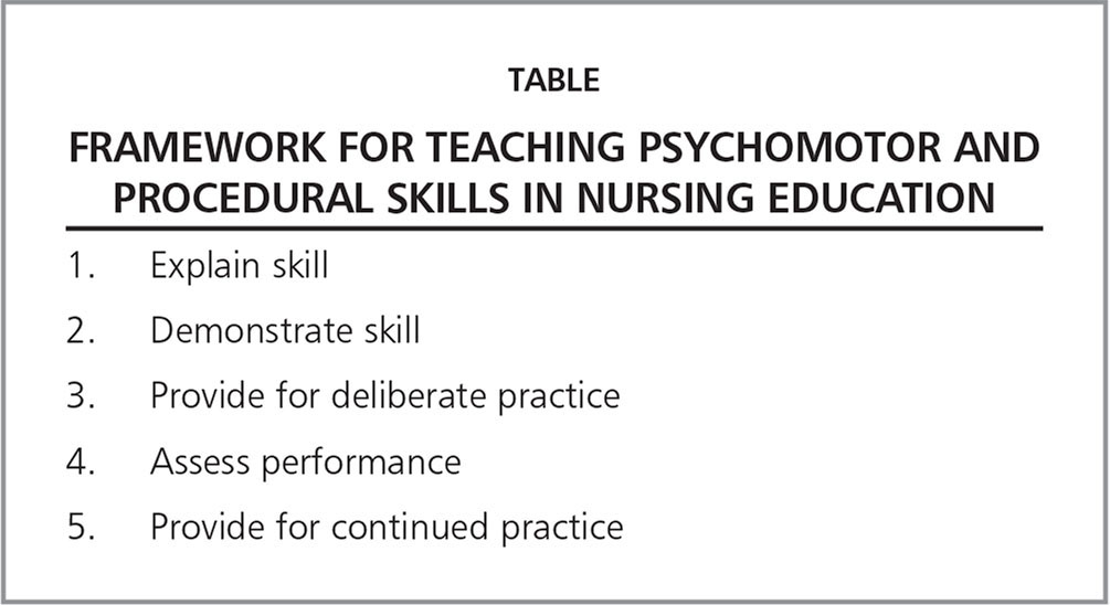 Framework for Teaching Psychomotor and Procedural Skills in Nursing Education